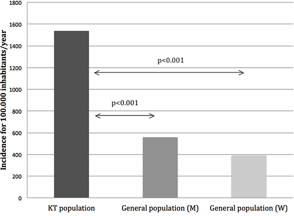 Estimated incidence of post-transplant malignancies (PTM) compared to general population in Catalonia.
