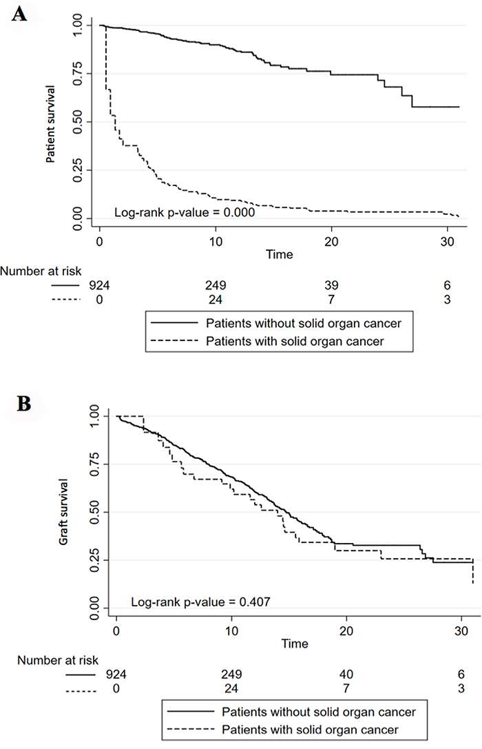 Patient (A) and Graft (B) survival in patients with and without solid organ cancer or lymphoma.