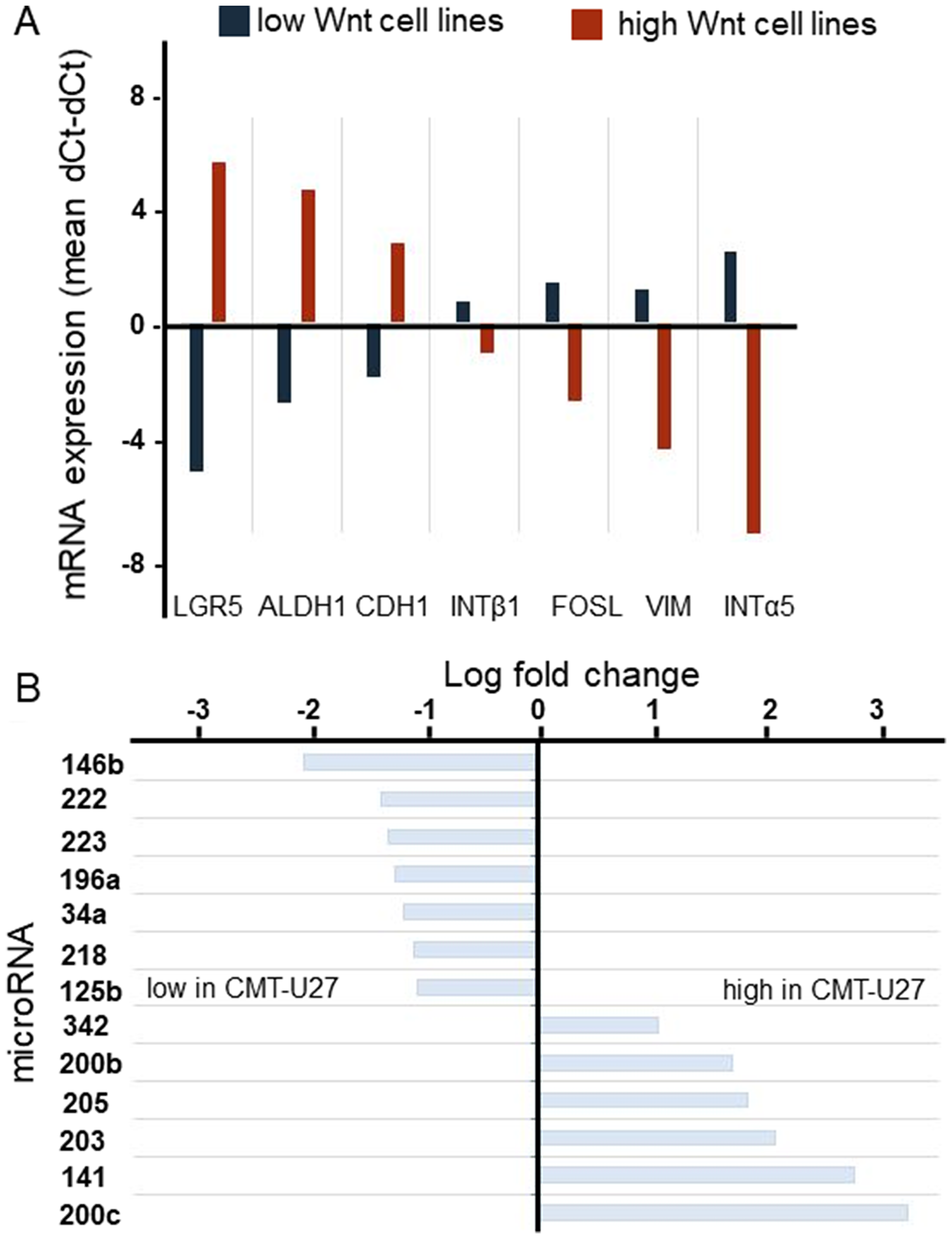Oncotarget | P-cadherin mutations are associated with high basal Wnt