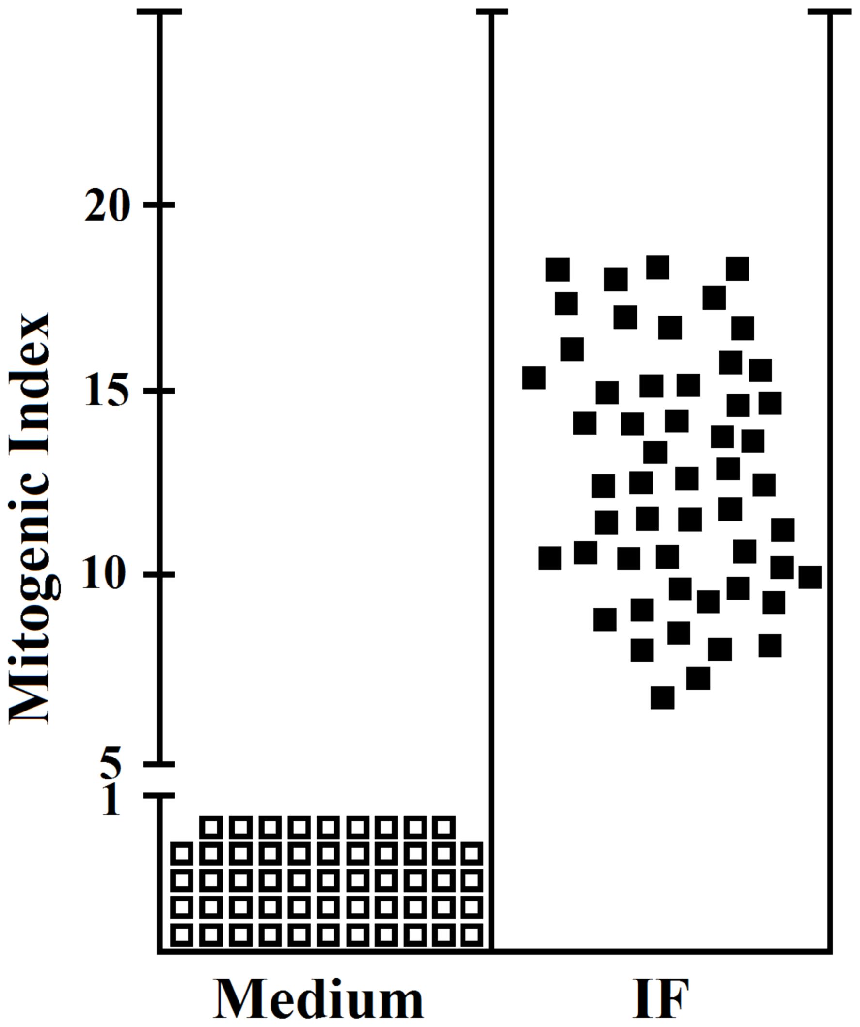 Proliferative response to IF of the IF-specific gastric CD4+ T cell clones obtained from PA patients.