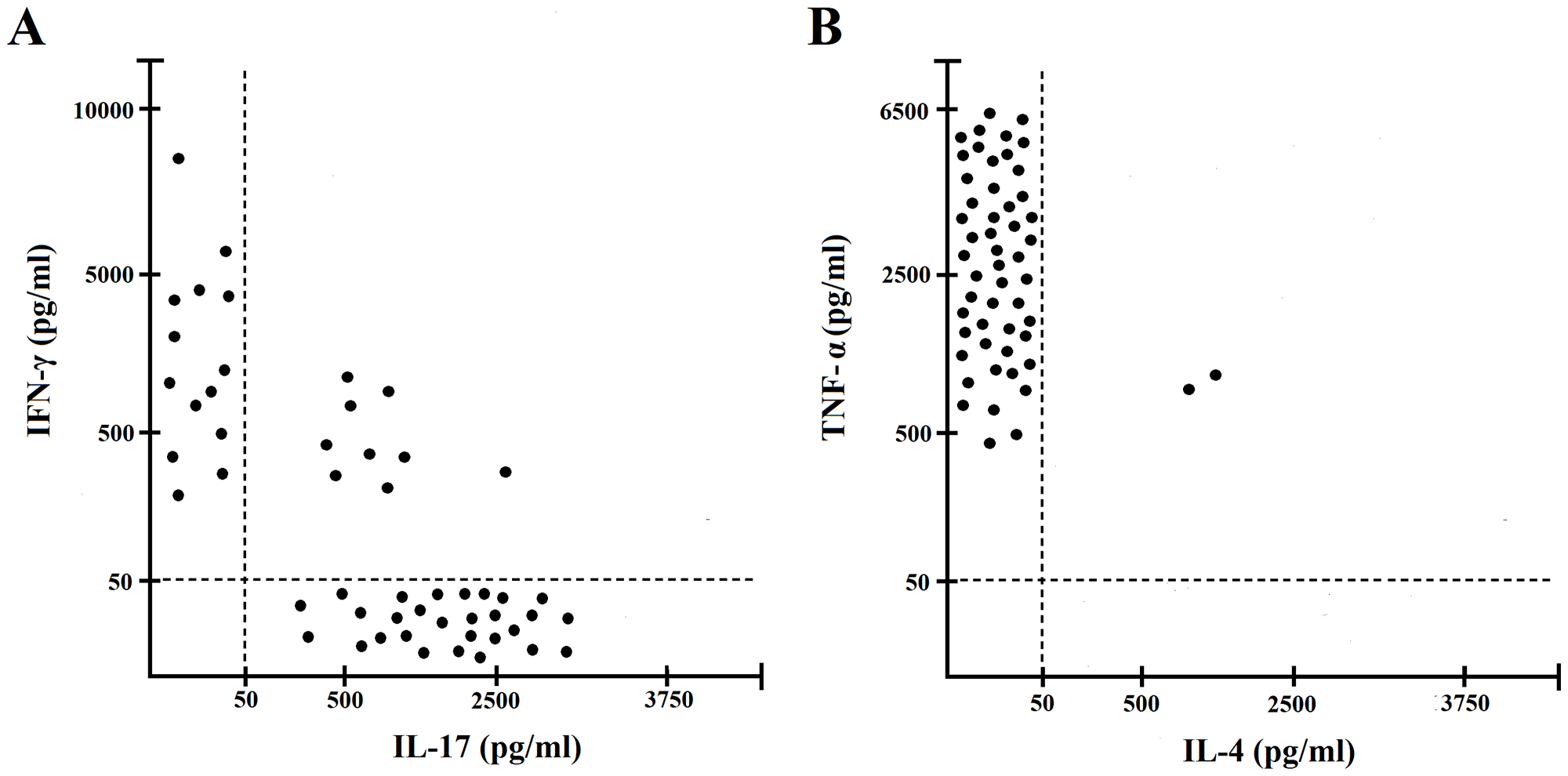 Cytokine profile of gastric IF-specific CD4+ T cell clones obtained from PA patients.