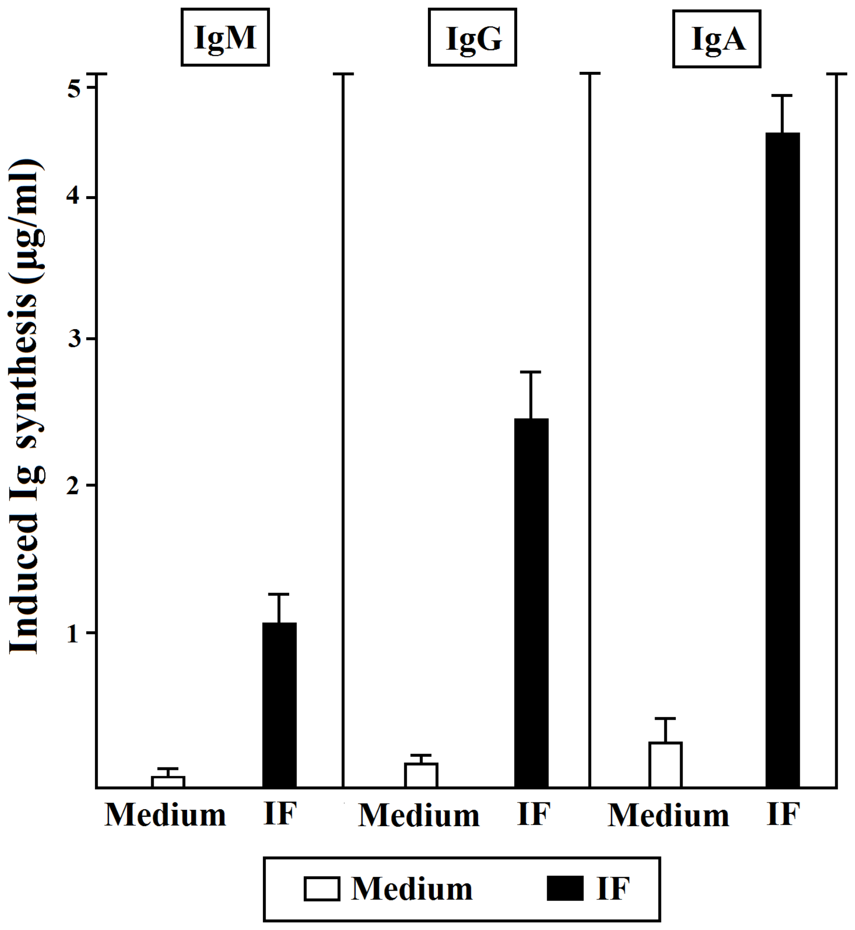 Helper function of gastric IF-specific T cells derived from PA patients.