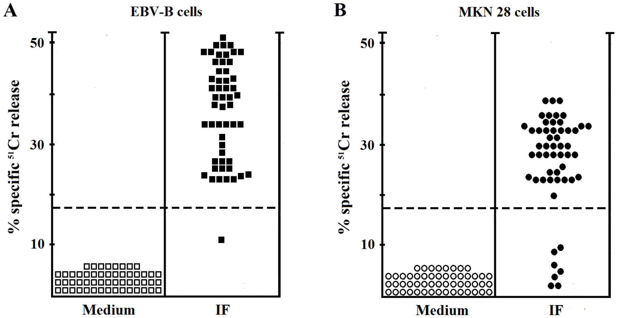 Cytotoxic activity of IF-specific gastric-derived T cells derived from PA patients.