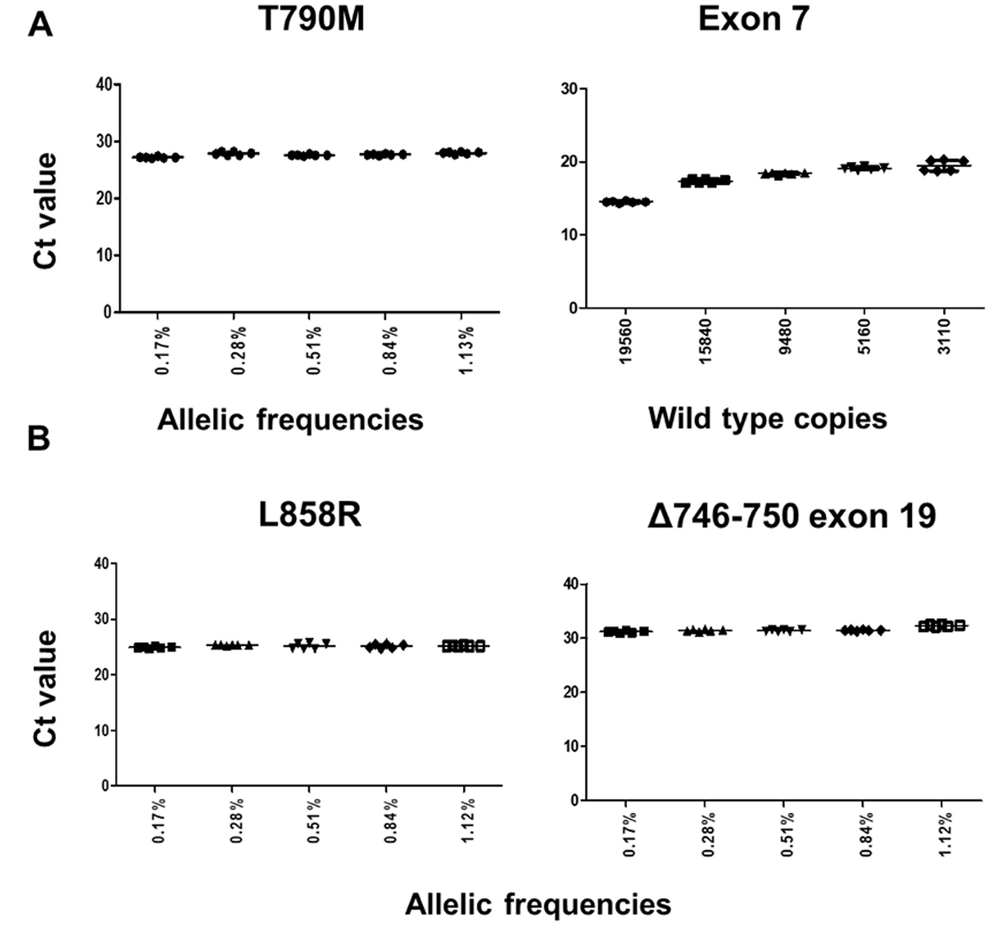 Assay robustness on gDNA admixtures for T790M, L858R and exon 19 deletion (Δ746-750).
