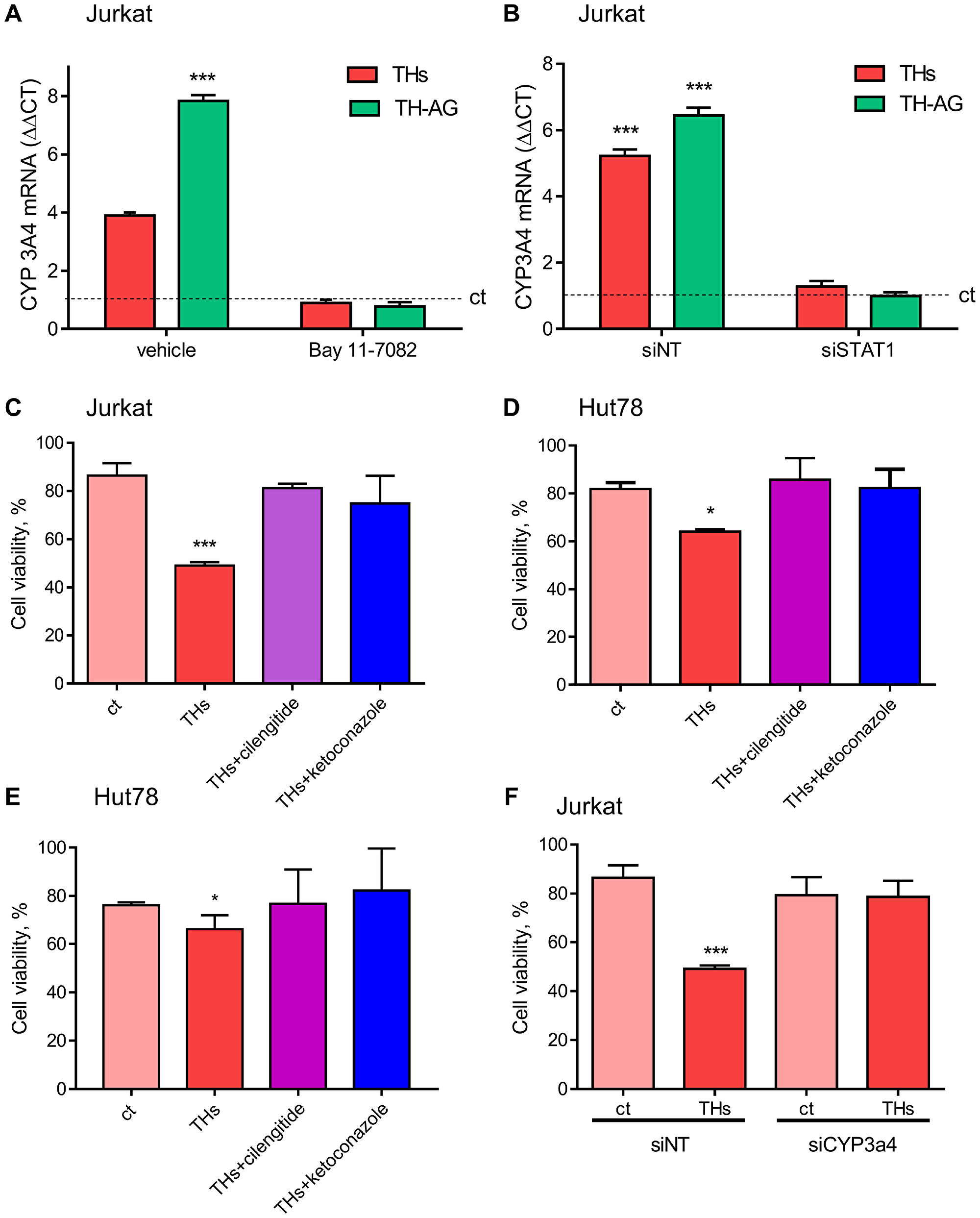 Thyroid hormones modulate CYP3A4 expression and TH-induced doxorubicin chemo-sensitivity.