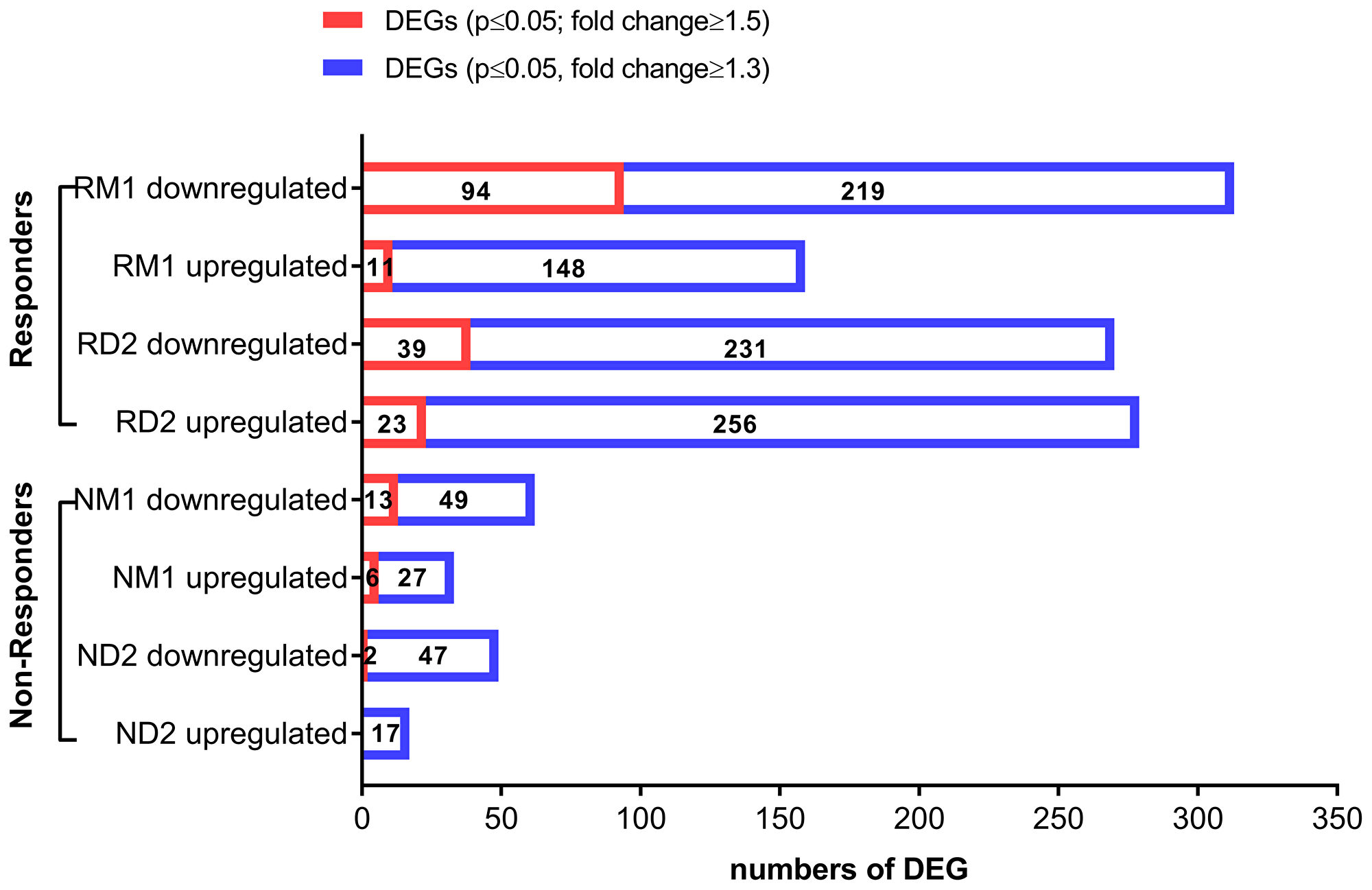 Differentially expressed genes (DEG) in clinically-responsive patients and clinically-resistant patients.