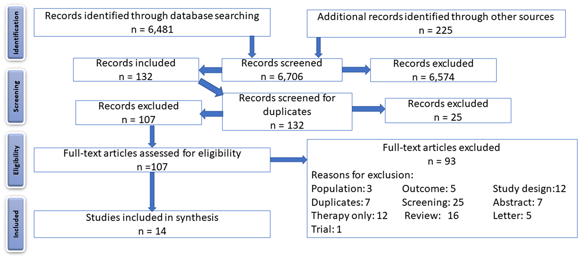 PRISMA flow diagram, showing the flow of identified records through screening, assessment for eligibility, and inclusion.