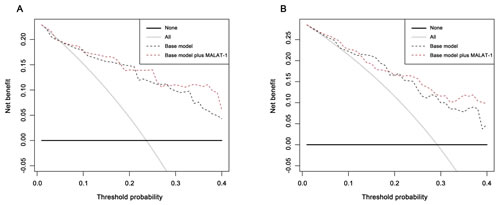 Decision curve analysis for positive biopsy prediction in the PSA 4-10 ng/ml cohorts by the base model (base model contains age, volume, %fPSA and DRE) in the (A) discovery phase and (B) validation phase.