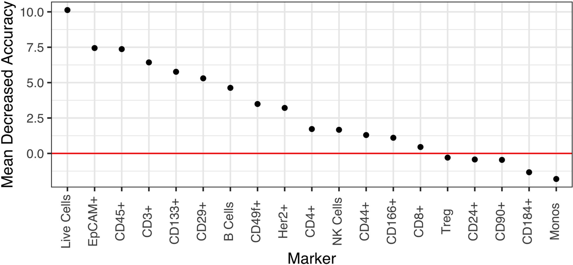 Marker importance as measured by the mean decrease in accuracy for each biomarker in a random forest model.