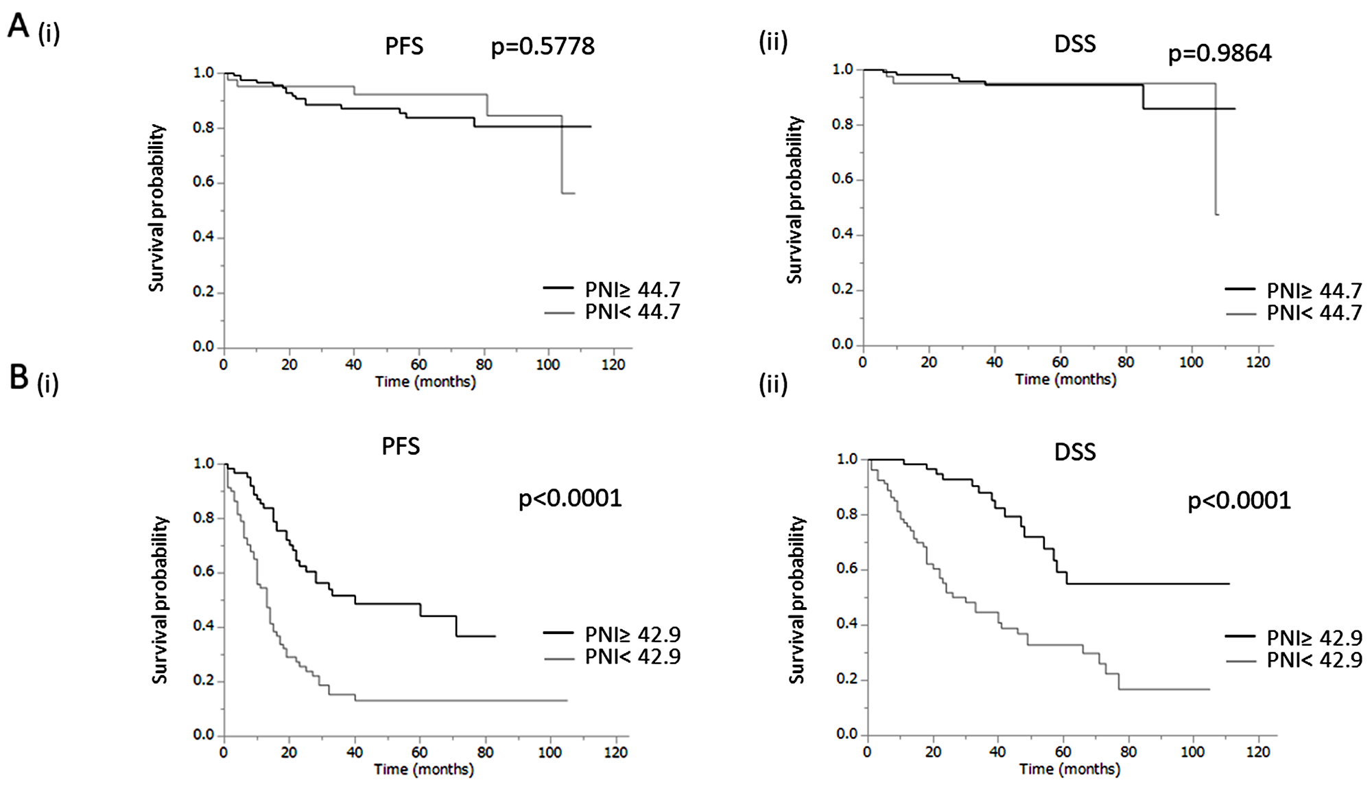 Clinical implications of prognostic nutritional index (PNI) in EOC patients
