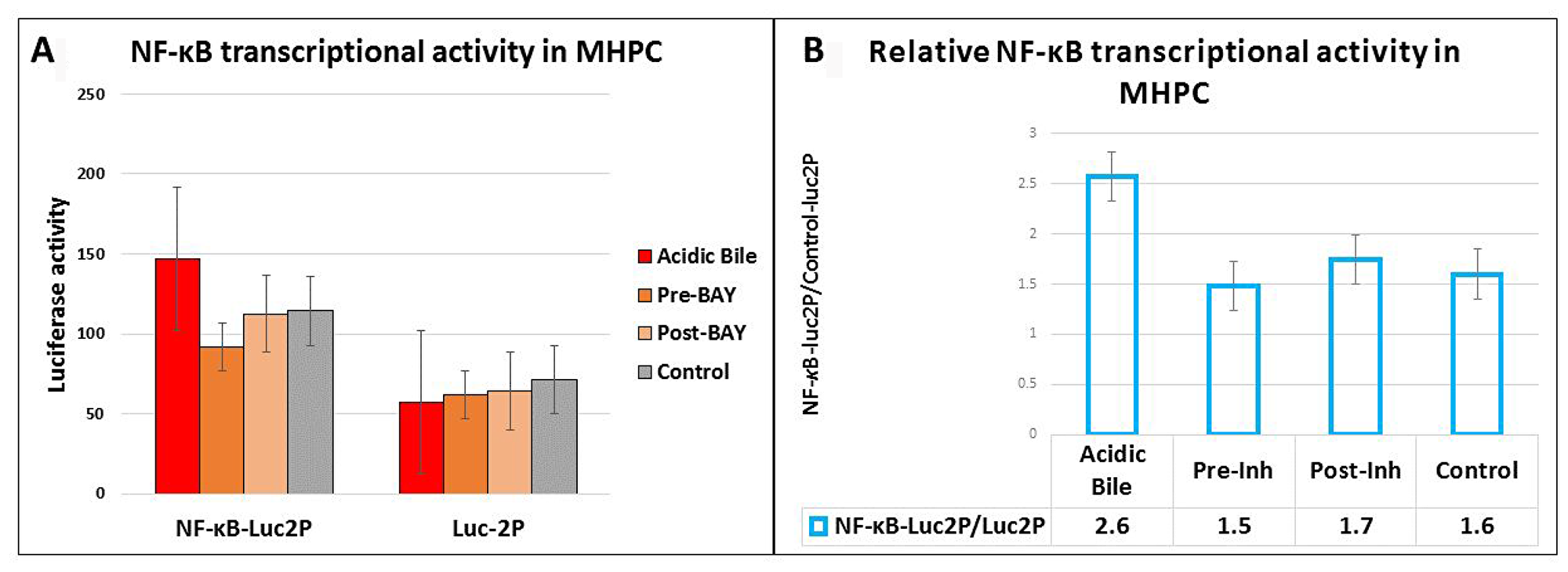 Luciferase assay demonstrates that either pre- or post-application of BAY 11-7082 prevents the acidic bile-induced NF-κB transcriptional activity in MHPC.