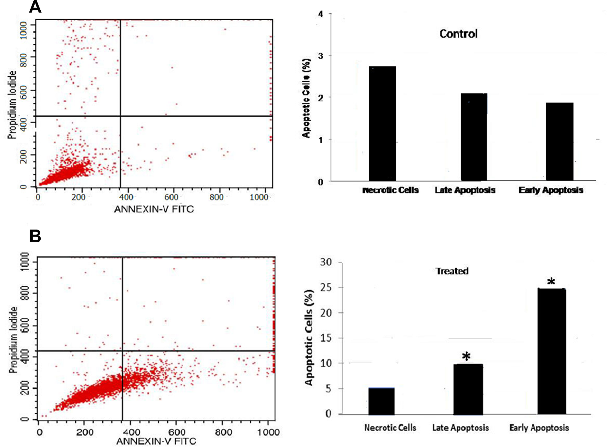 Flow cytometric analysis of apoptosis: B16-F10 cells treated with FEO at 10 μg/ml for 24 h.