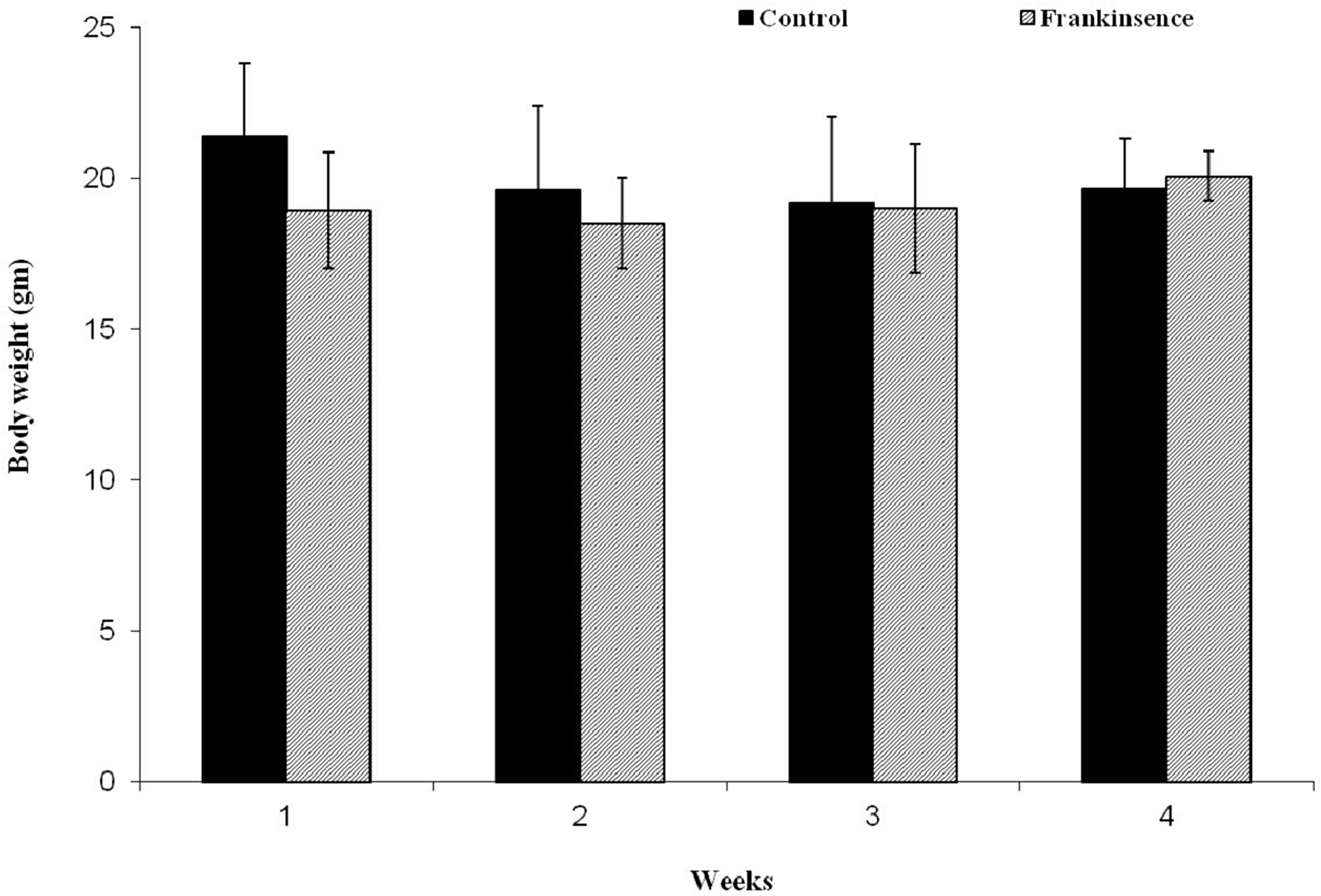 Effect of FEO on animal body weight: Data presented as mean ± SD (n = 8).