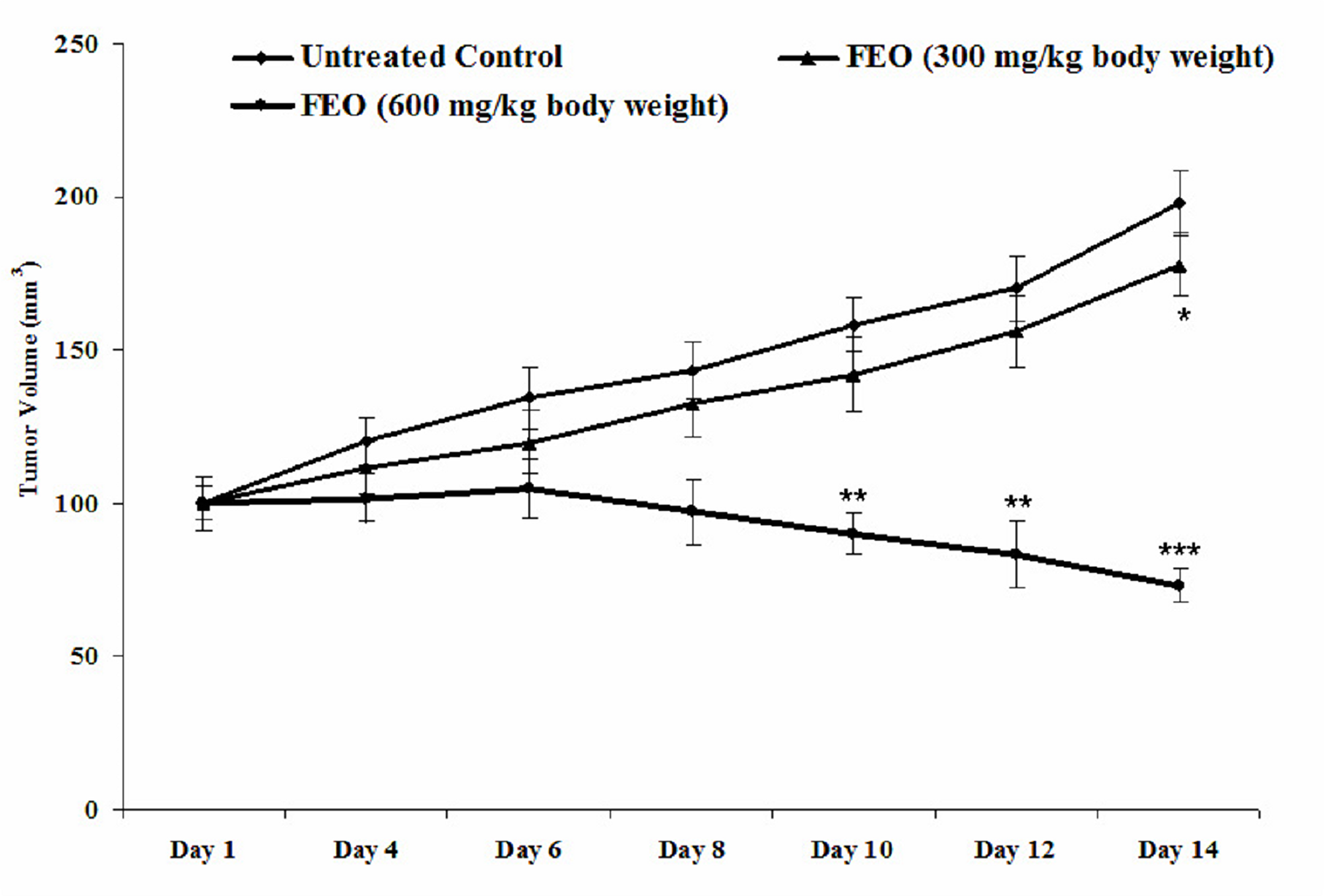 Melanoma tumor remission efficacy of FEO: Data presented as mean ± SD (n = 6).