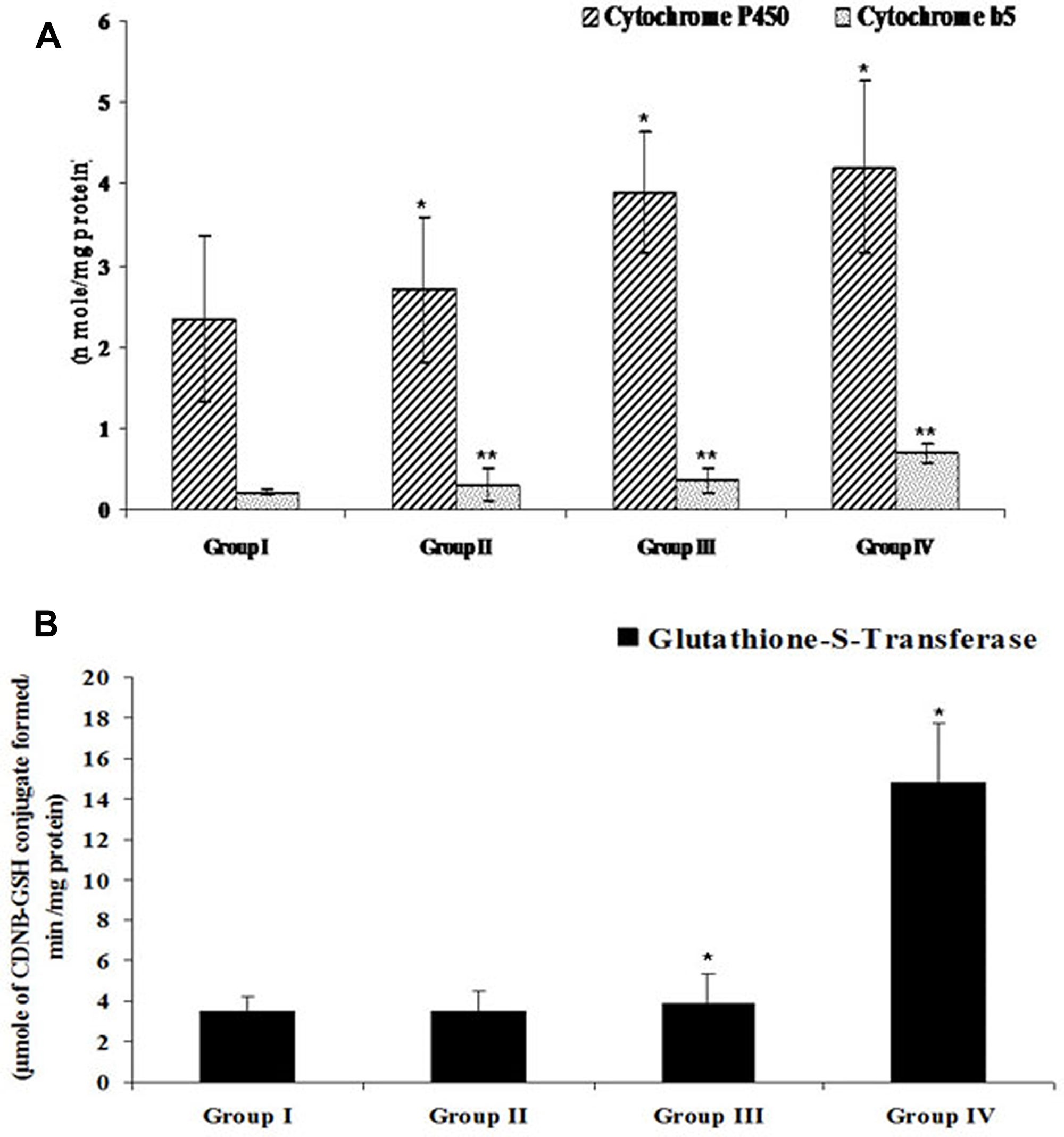 Efficacy of FEO on drug metabolizing enzymes of acetaminophen induced hepatic injured mice: Values are expressed as mean ± SD (n = 8) animals.