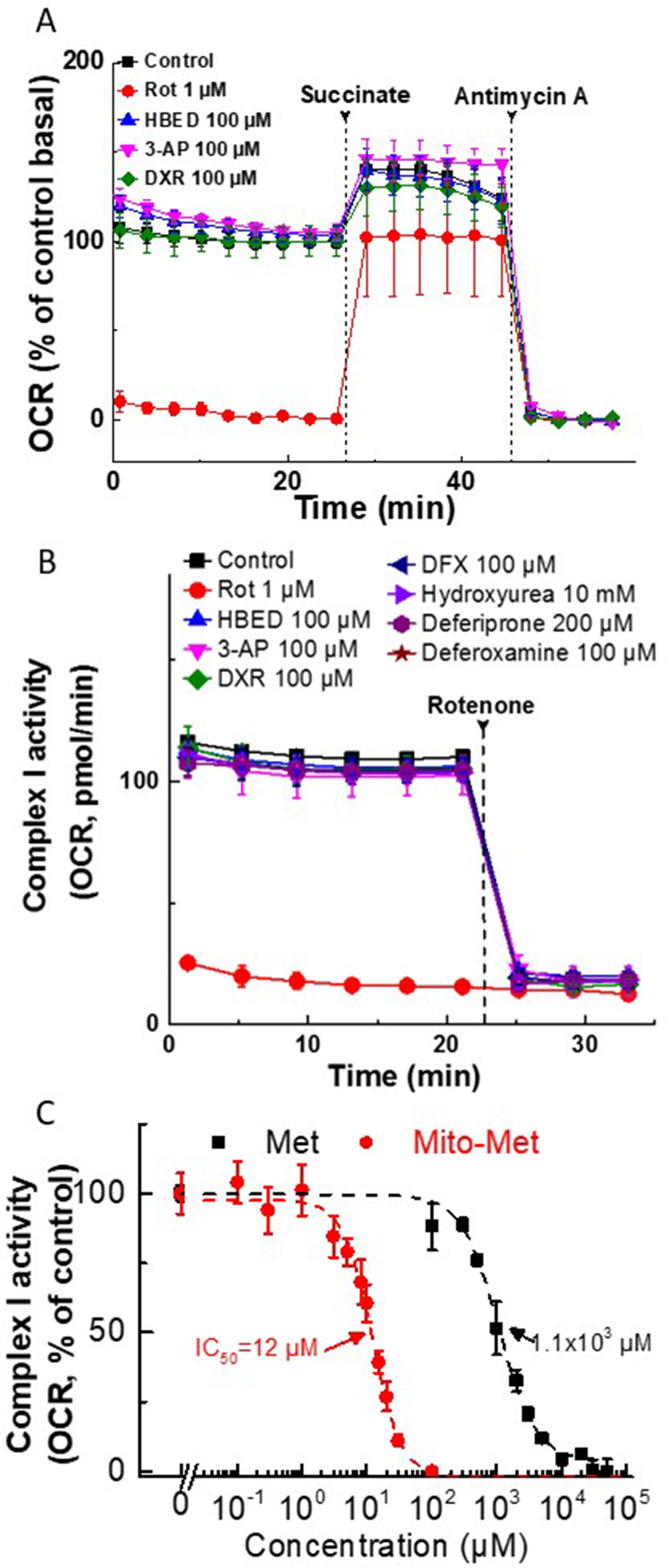 Effect of iron chelators and Met/Mito-Met on mitochondrial complex I activity in MiaPaCa-2 and MDA-MB- 231 cells.