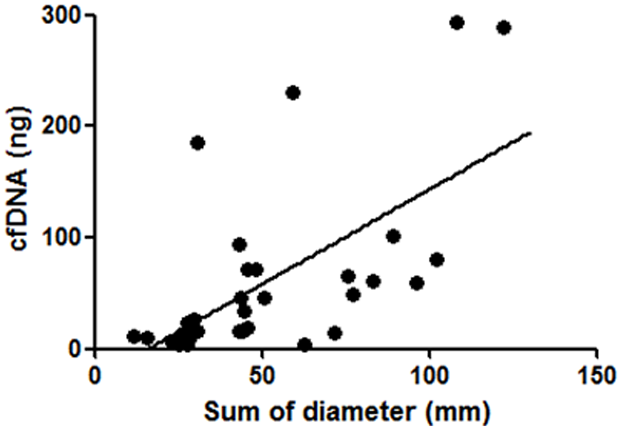 Correlation between isolated cfDNA amounts and the sum of diameters of target lesions.
