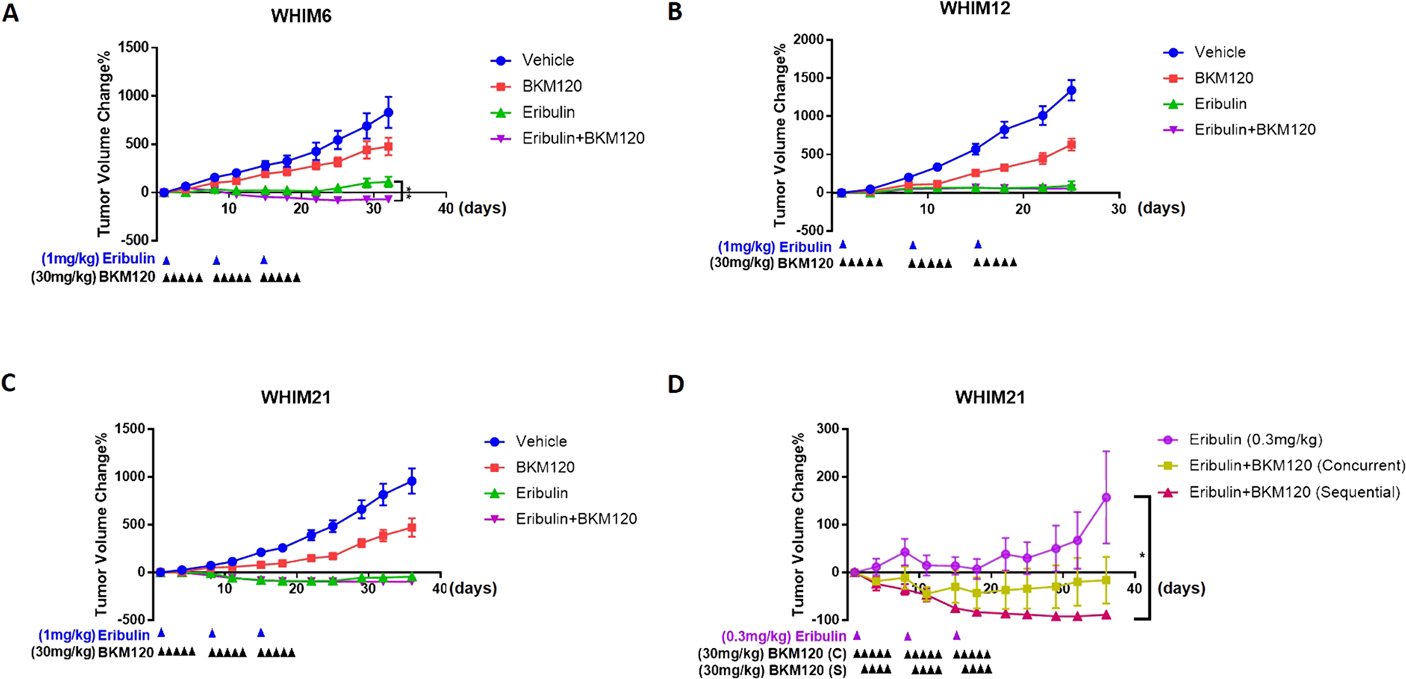 Eribulin in combination with BKM120 inhibits tumor growth in TNBC PDXs.
