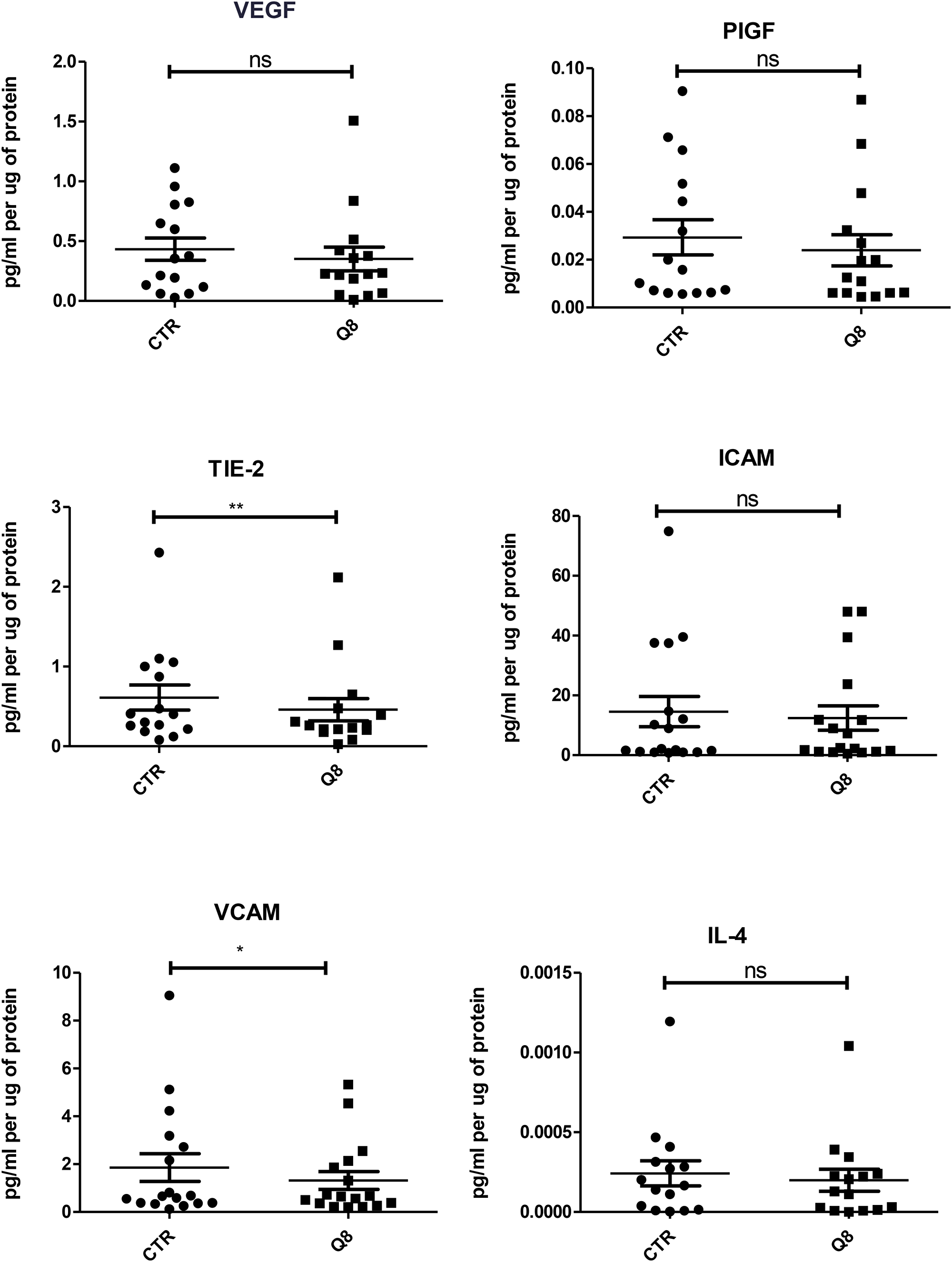 ELISA of tumour conditioned media from patient samples showing 72 hr treatment of 10 uM Q8 significantly reduces the expression of the angiogenic marker TIE-2 and the adhesion molecule VCAM compared to control (0.1% DMSO).