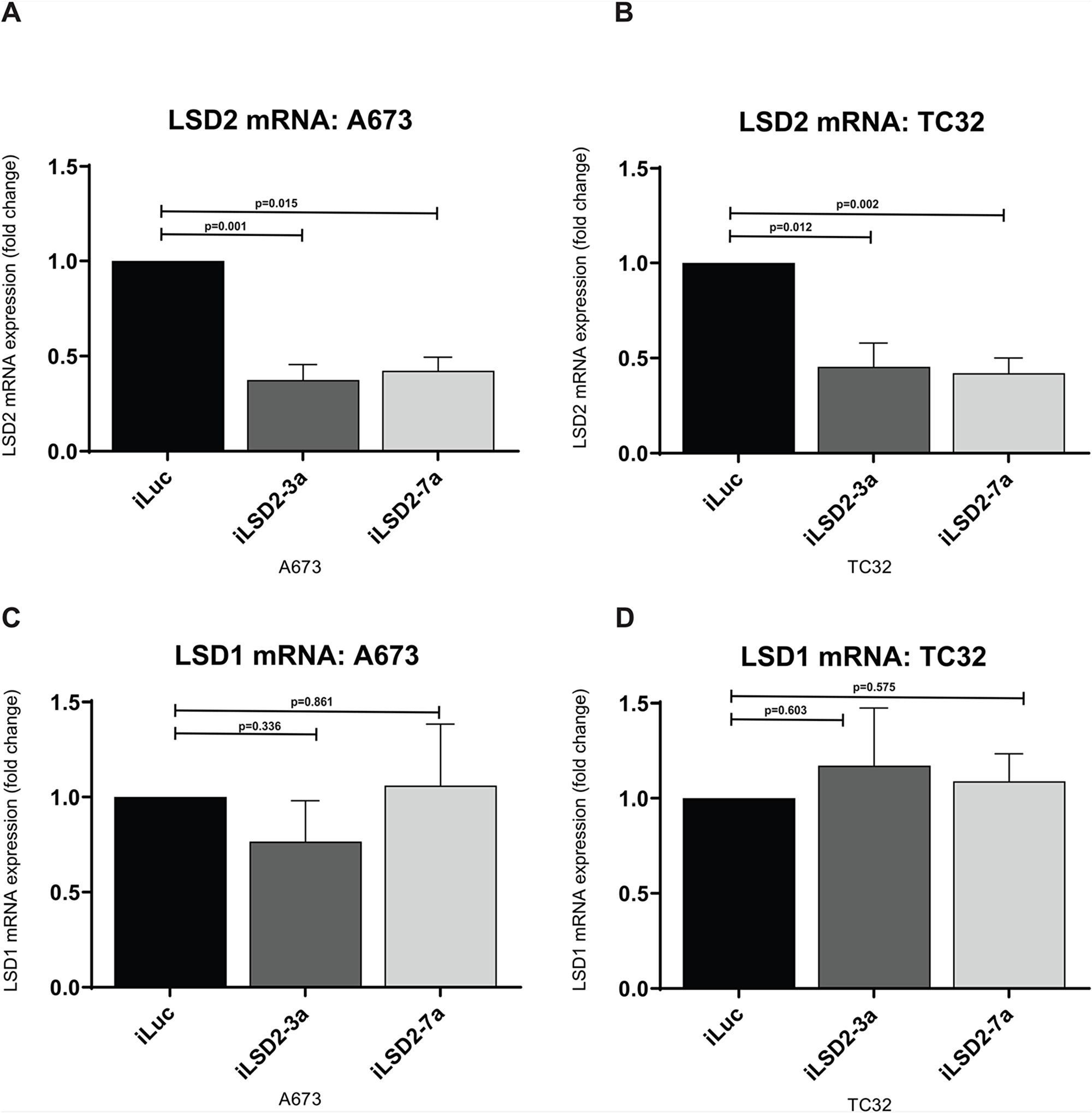 LSD2 mRNA expression decreased after retroviral infection with shRNAs.