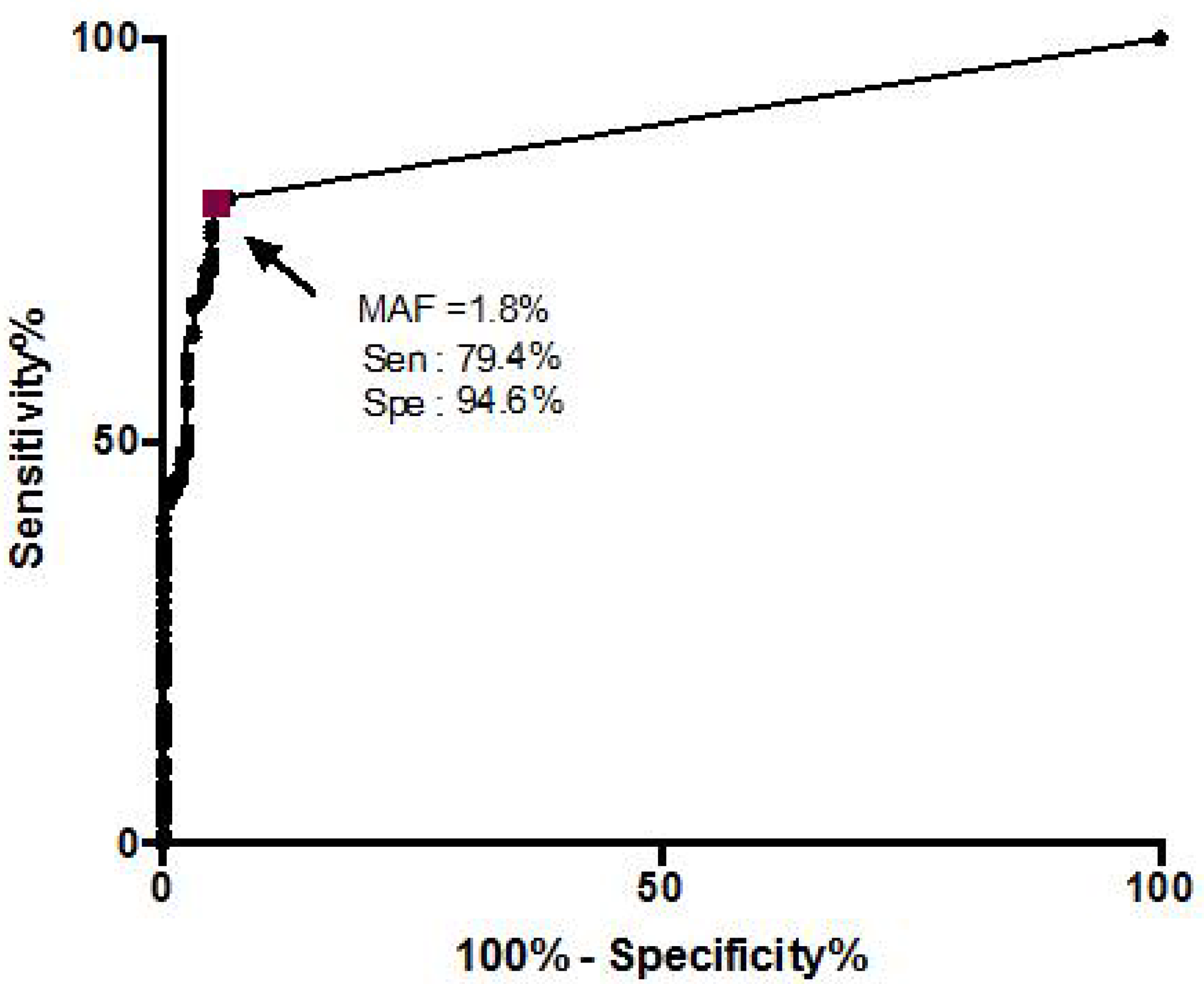 Receiver operating characteristic (ROC) curve plotted with KRAS mutation allele frequency (MAF) in pancreatic cystic lesions classified as either mucinous or non-mucinous based on the clinical algorithm.