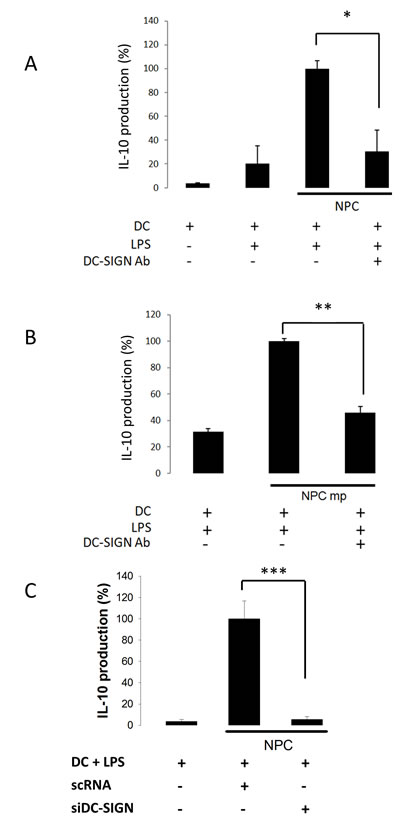 NPC-regulated IL-10 production of DC through DC-SIGN.