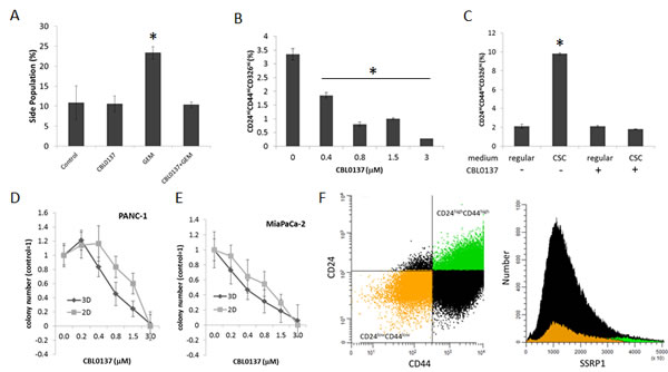 CBL0137 is toxic for cancer stem cells (CSC).