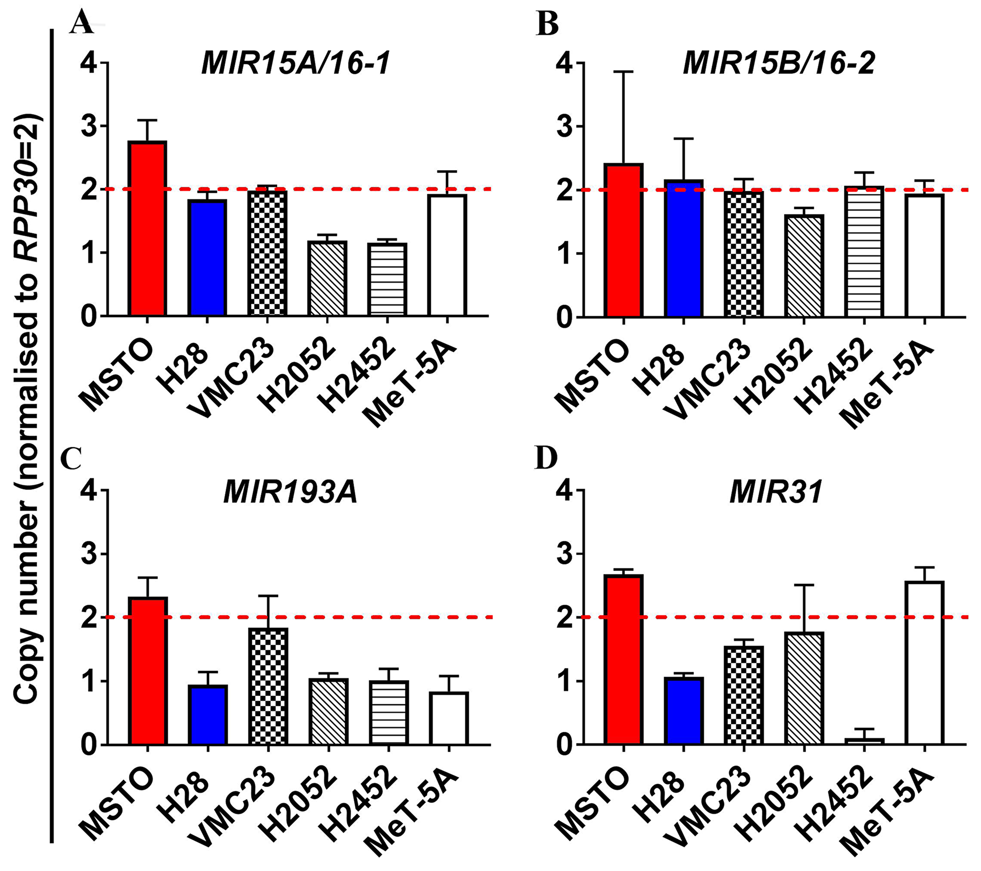 Analysis of copy number variation (CNV) of miRNA genes in MPM reveals allelic loss of the MIR193A and to a lesser extent MIR15A/16-1, but not MIR15B/MIR16-2.