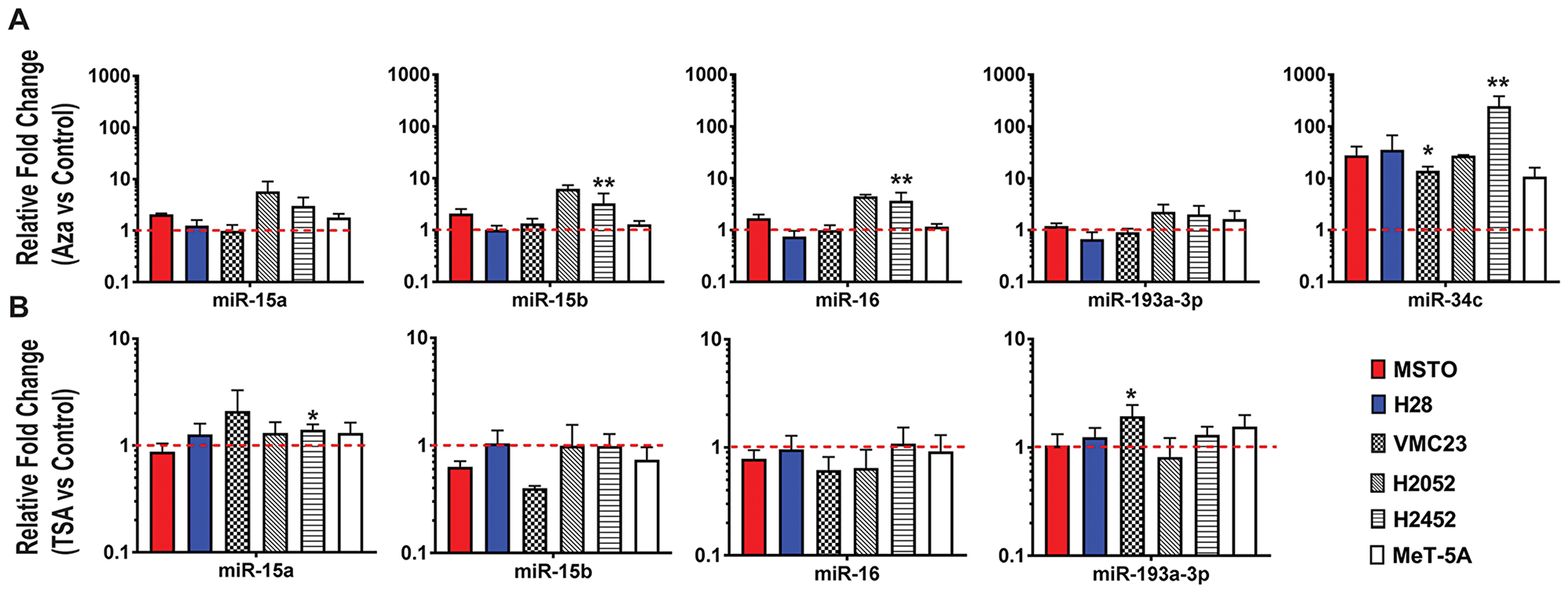 Epigenetic changes do not largely contribute to miR-15/16 downregulation in MPM cell lines.