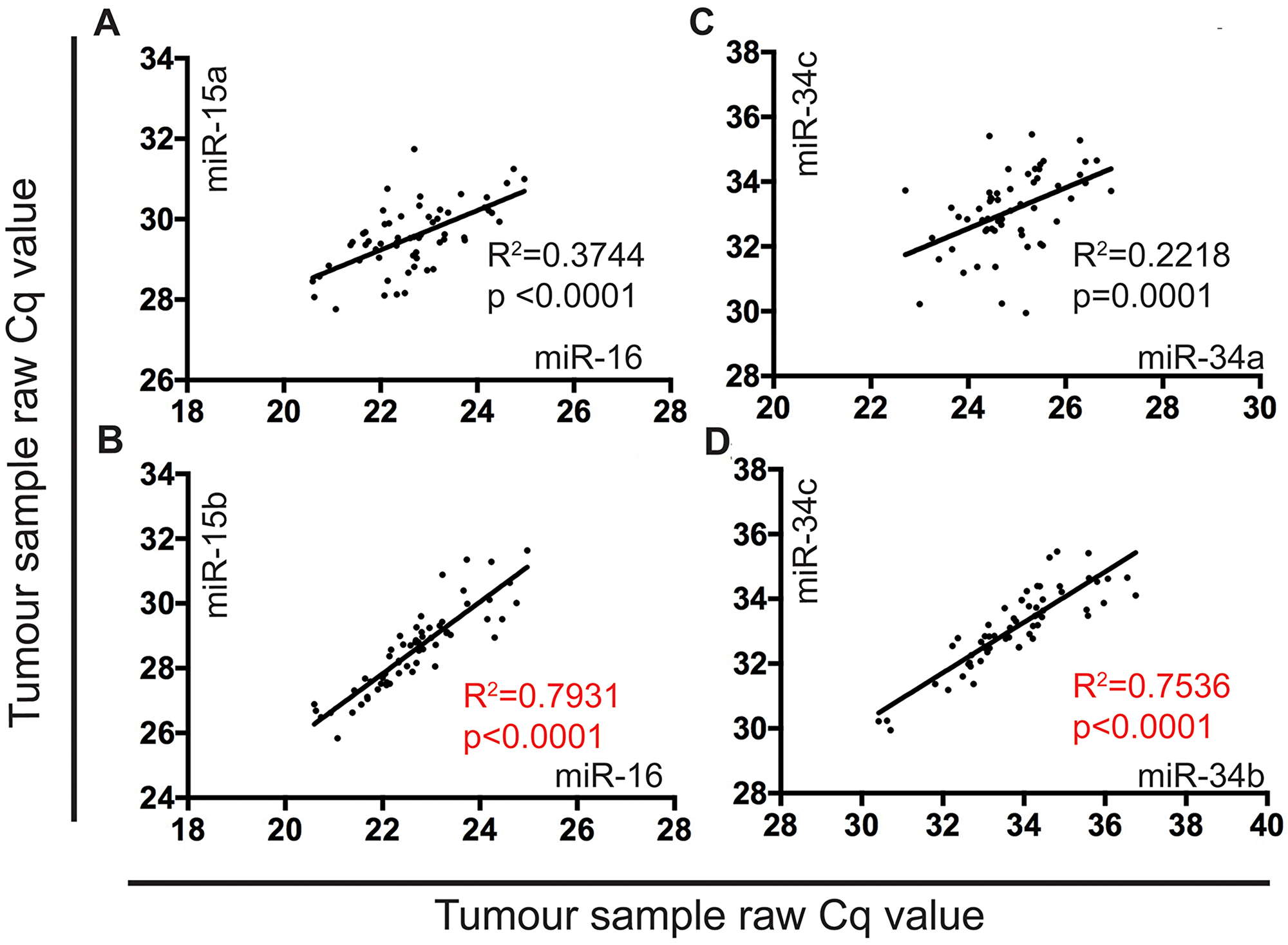 The expression of miR-15b and miR-16 is highly correlated in MPM tumor samples.