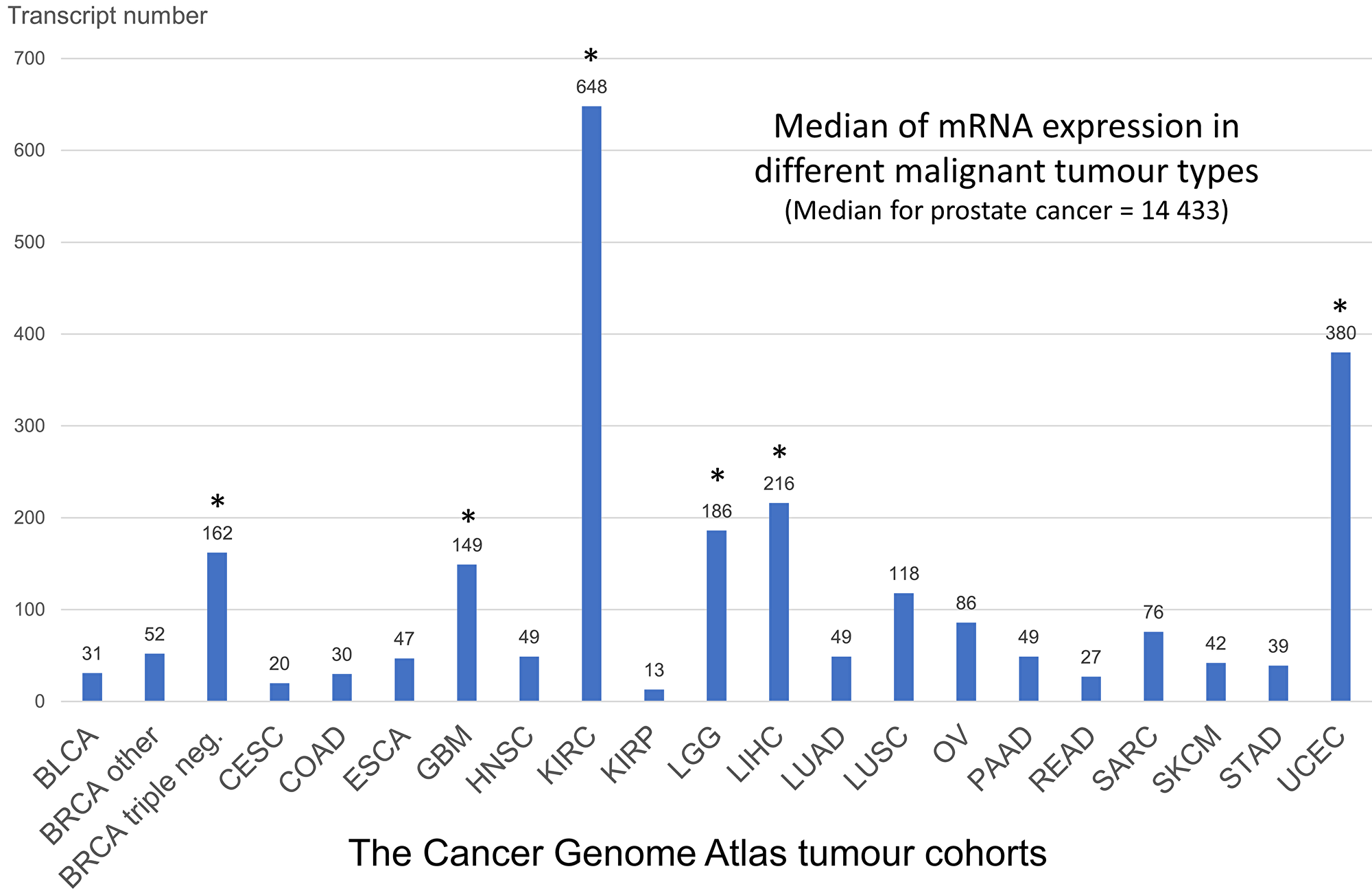 Summary analysis of FOLH1 (PSMA) mRNA expression in different tumor types of The Cancer Genome Atlas (see methods).