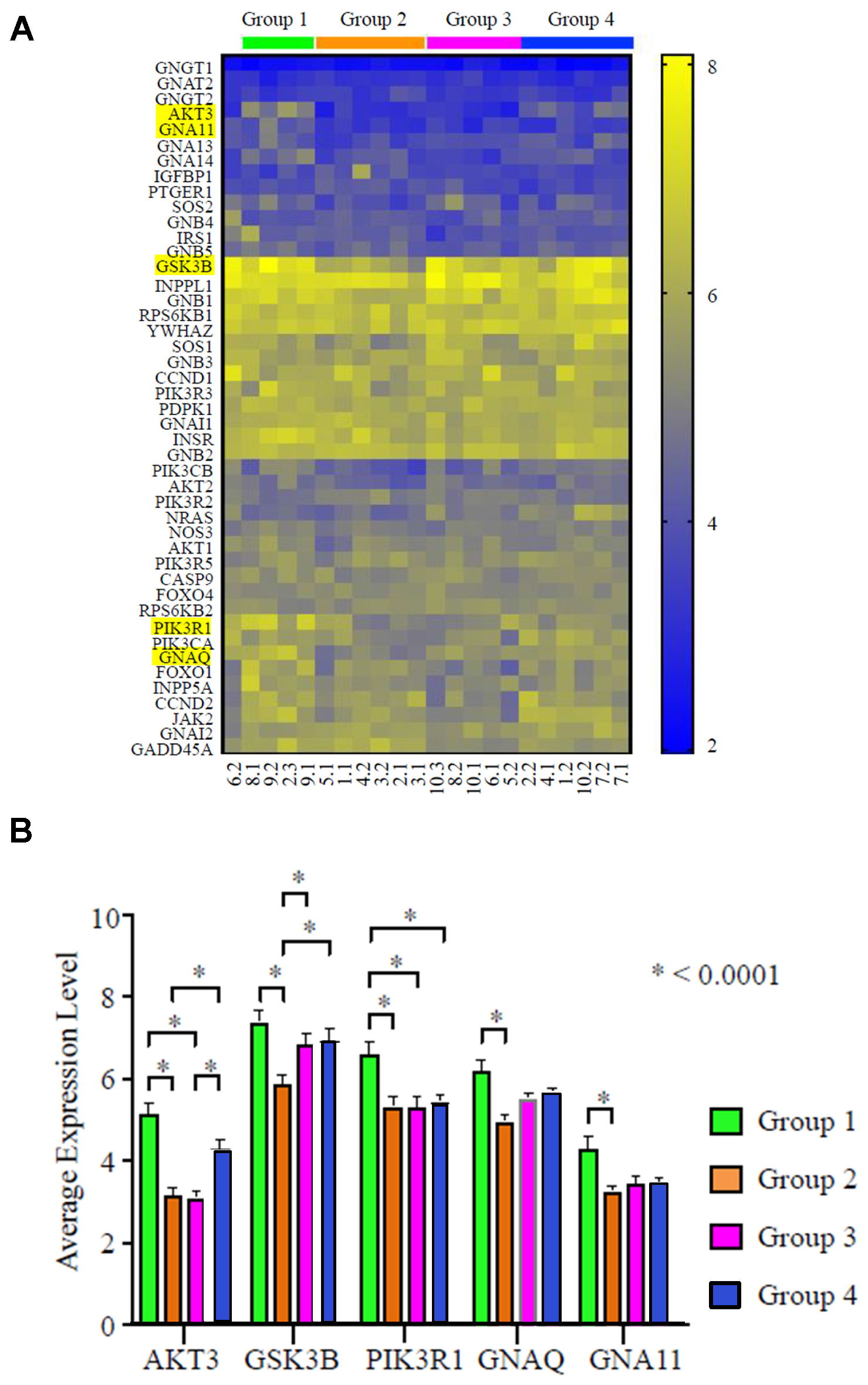 AKT3 is the most differentially expressed gene in the PI3K pathway in TNBC (N = 22 specimens).