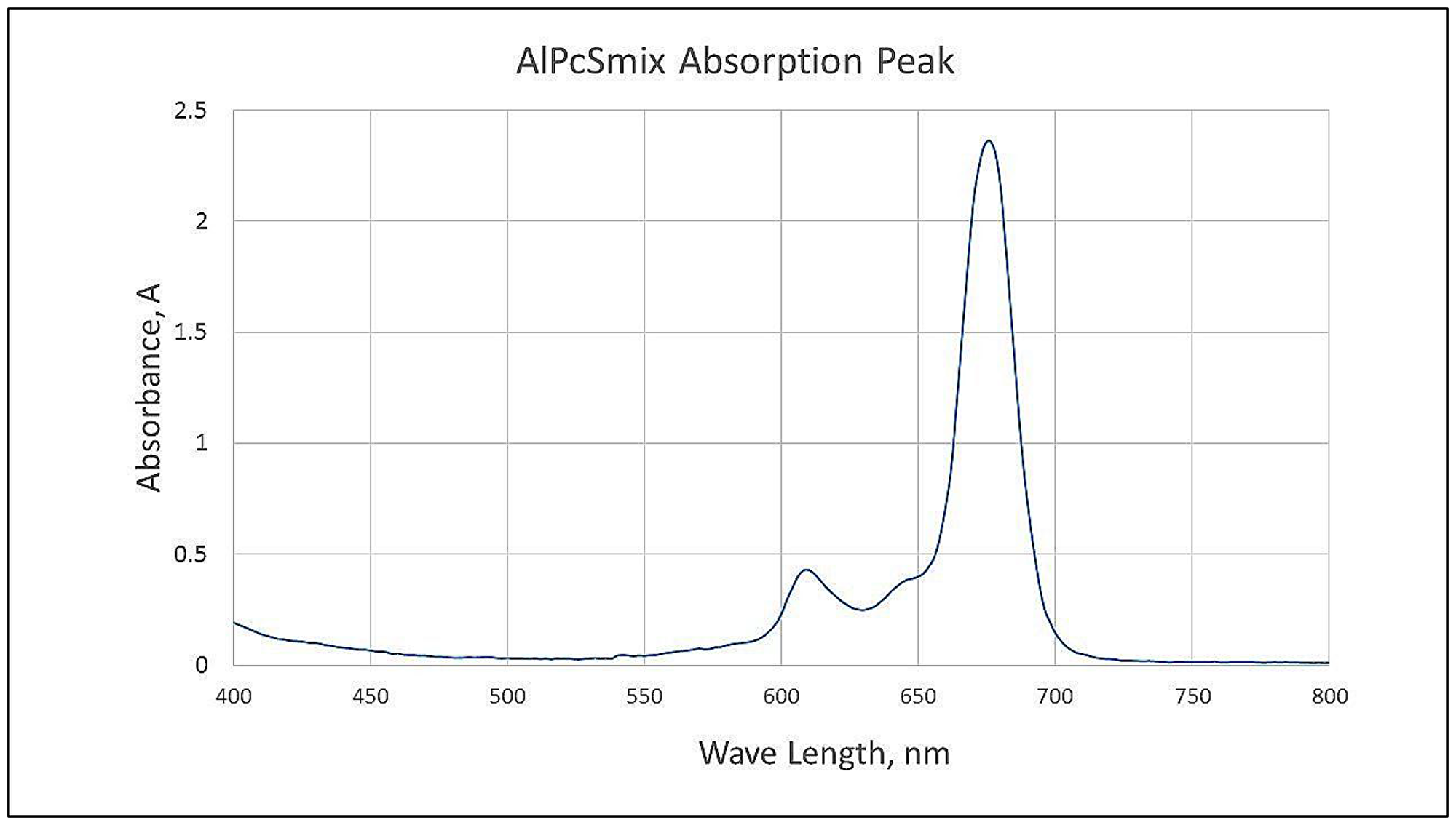 Spectrophotometric analysis of AlPcSmix showing the maximum absorption/excitation peak at 674 nm.