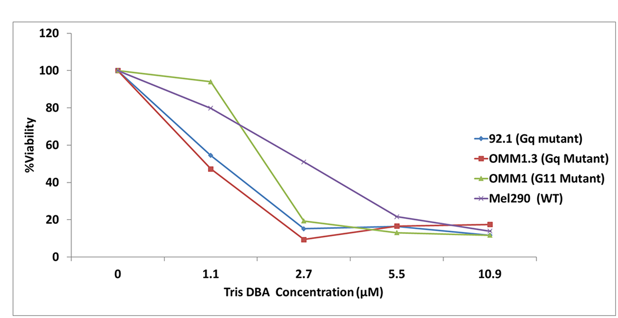 Tris DBA reduces cell viability in GNAQ/GNA11 mutant cell lines.