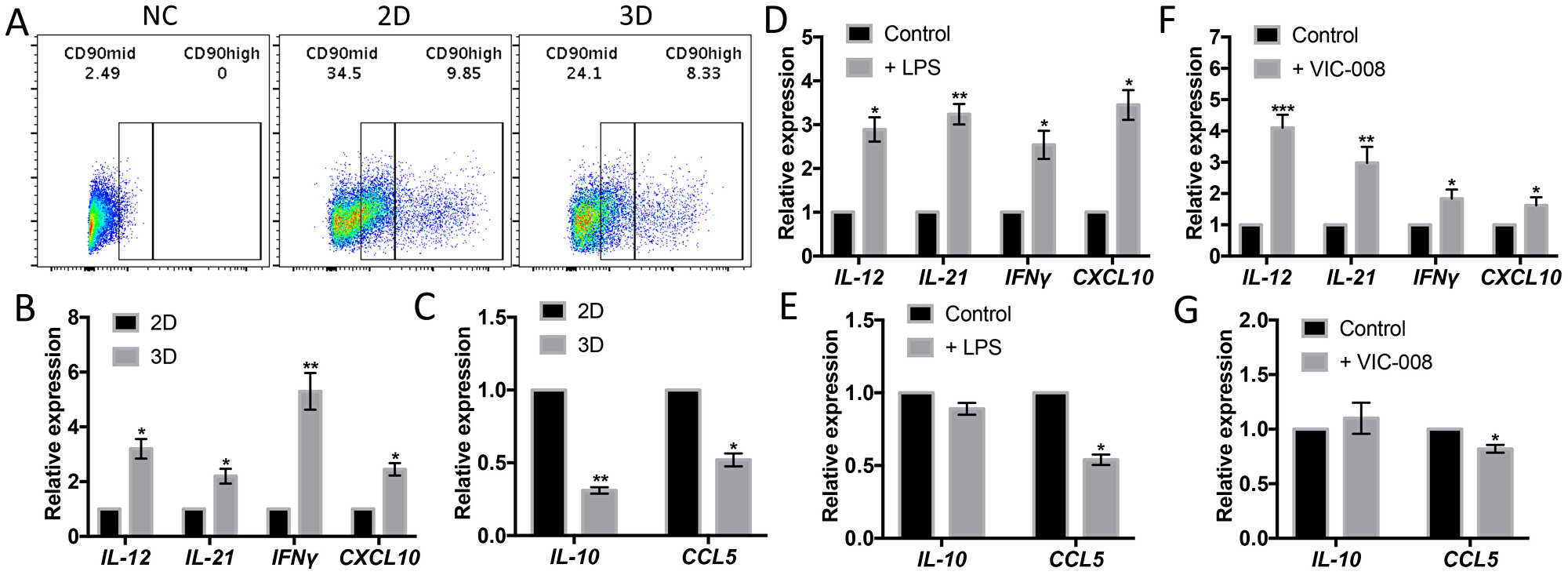 CD90low CB-MSCs increased gene expression of immune-activating cytokines and decreased gene expression of immunosuppresive mediators.