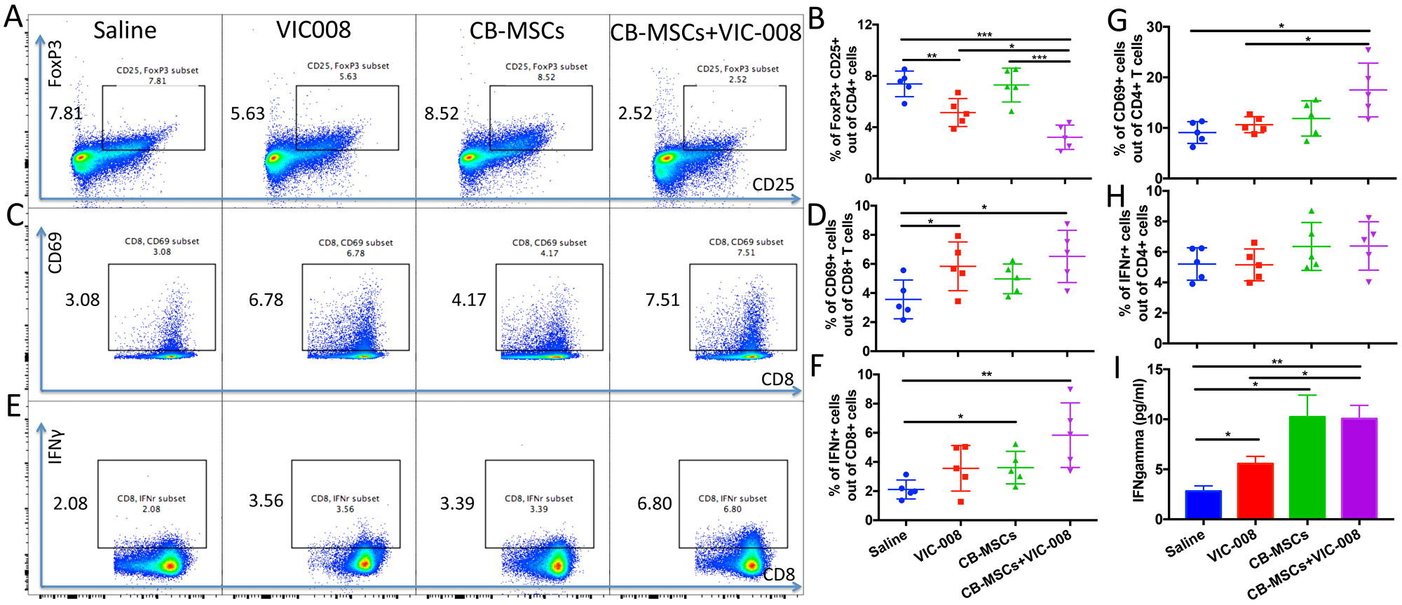 Combination therapy reduced Treg cells and activated CD8+ T cells and in splenocytes.
