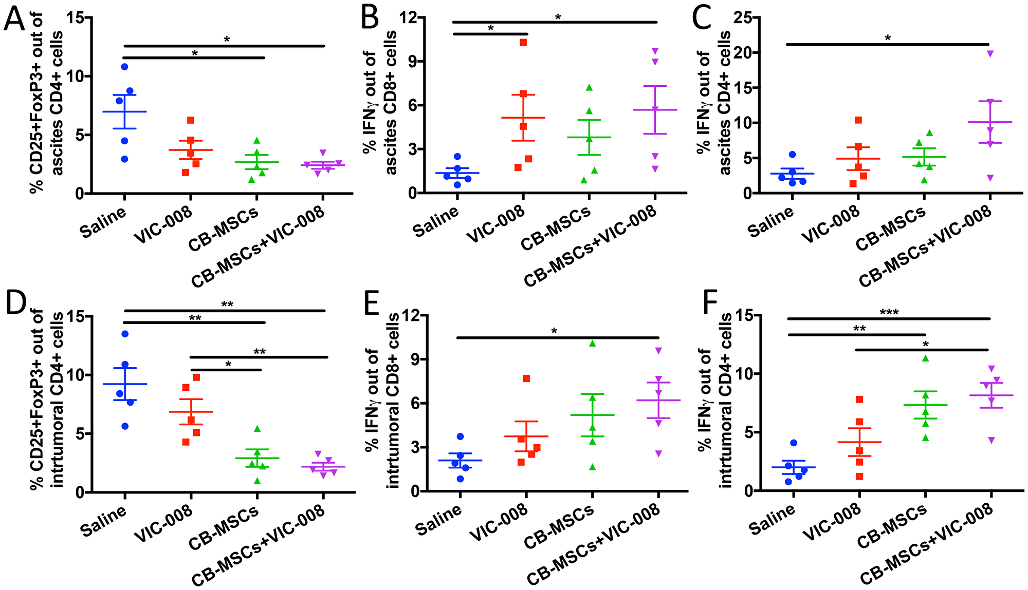 Combination therapy decreased Treg cells and increased CD8 activation in tumor environment.