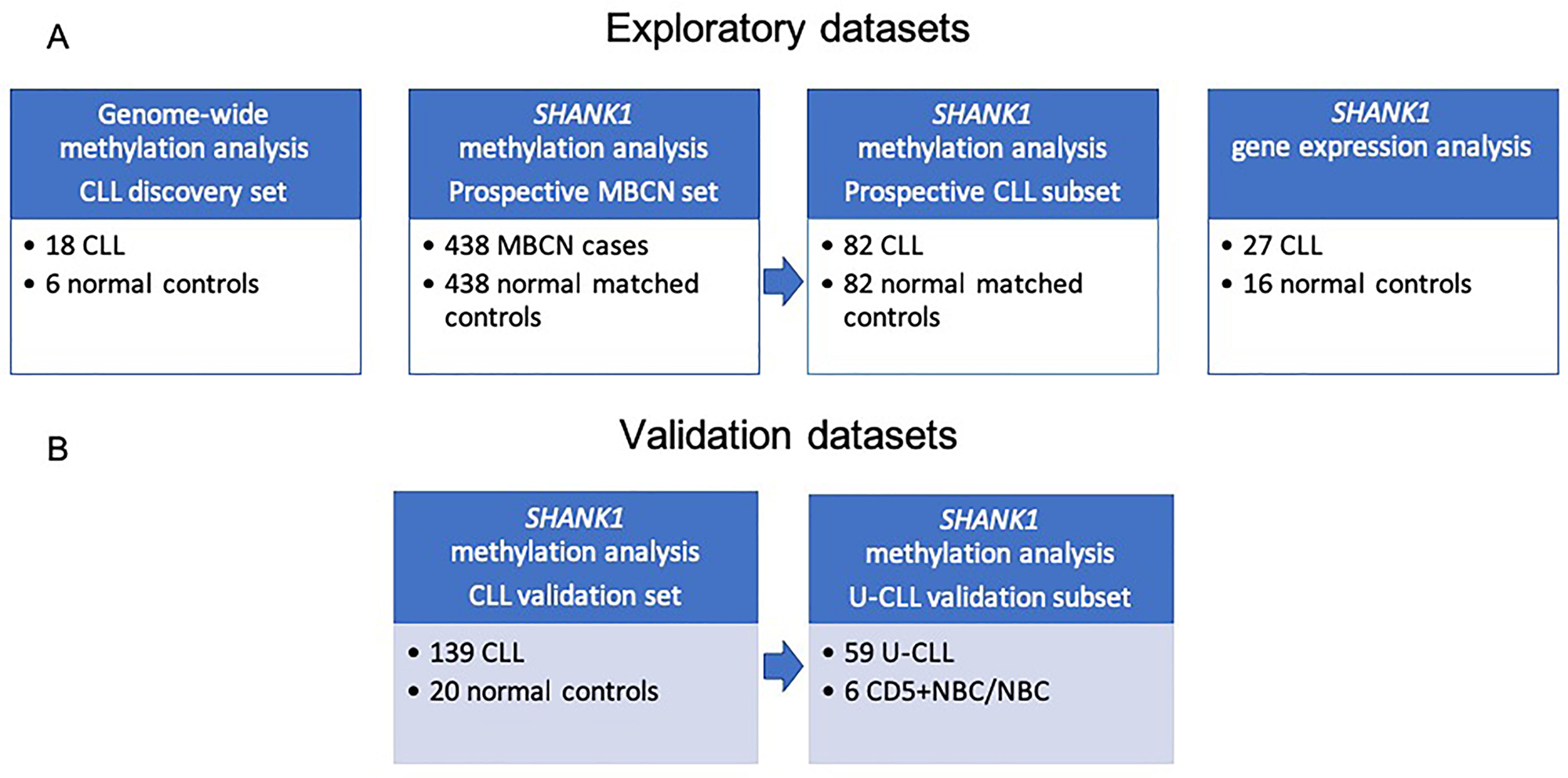 Study workflow including description of sample datasets used in the current study.