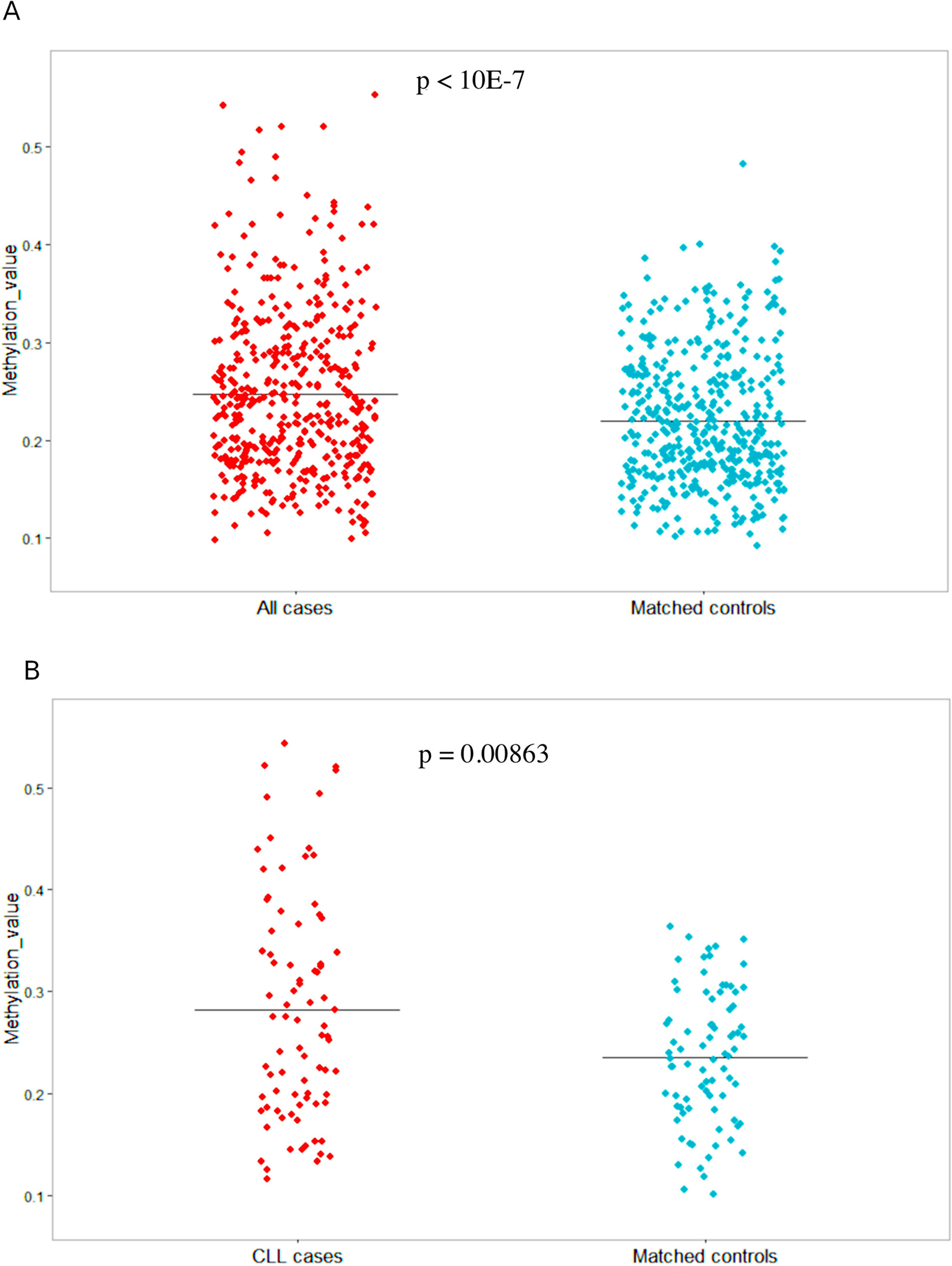 SHANK1 methylation values in 438 MBCN cases/controls and the 82 CLL/SLL cases and controls.