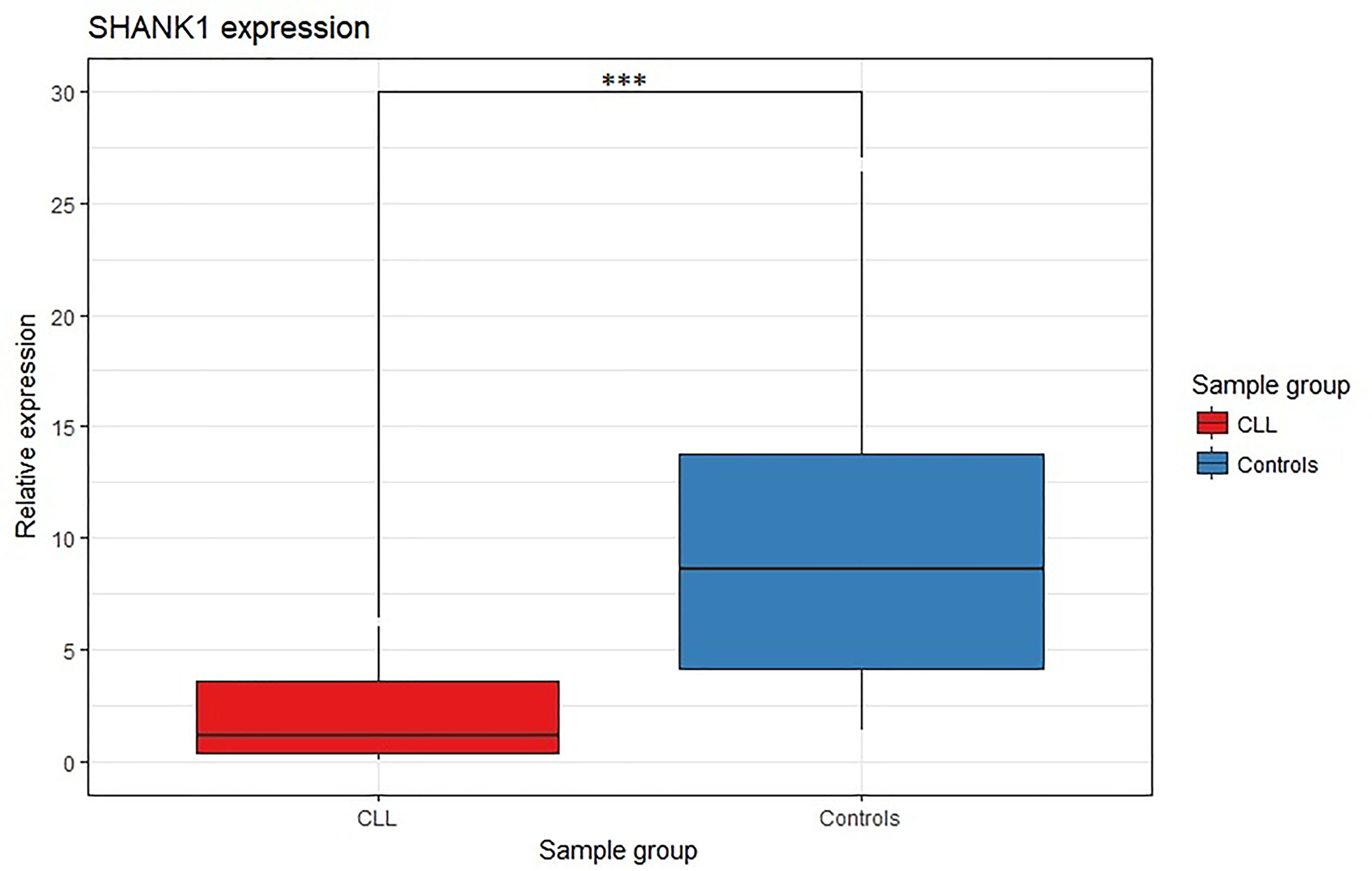 SHANK1 differential gene expression analysis between CLL and control samples.