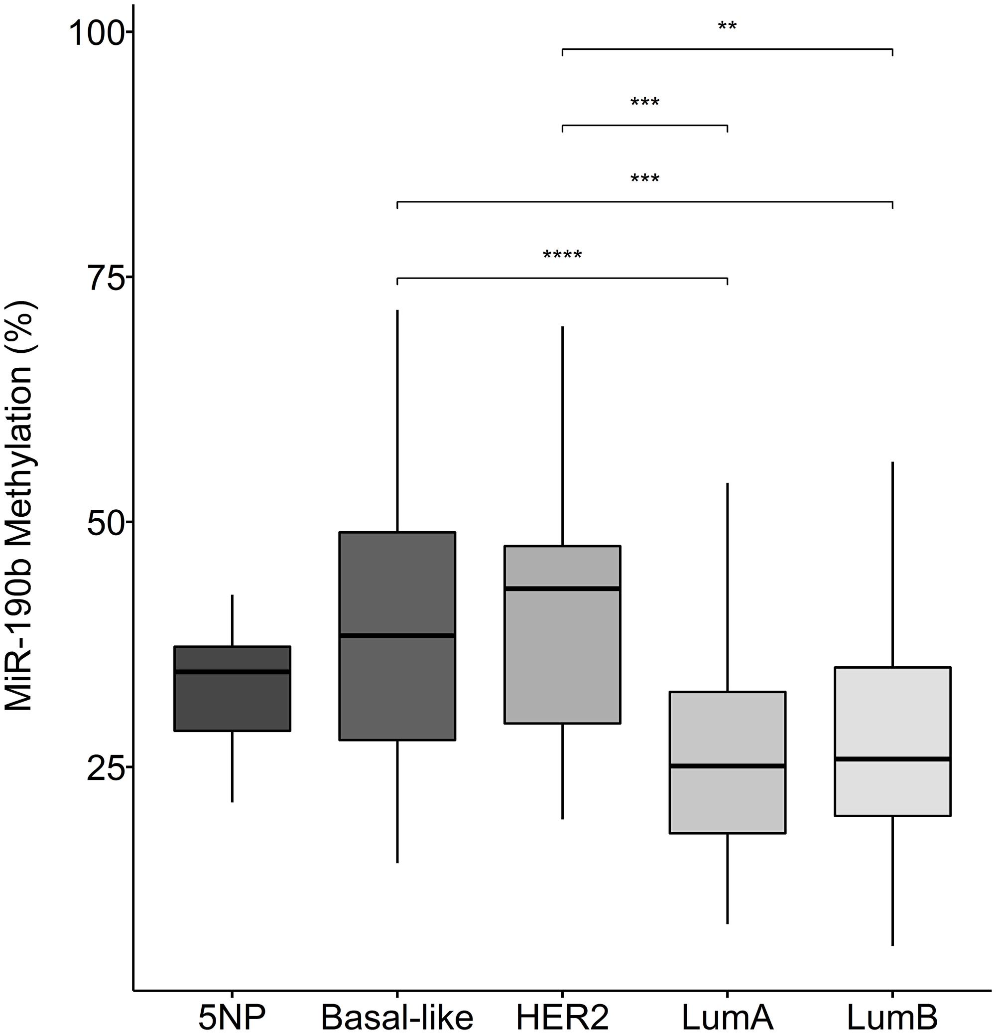 MiR-190b methylation in breast cancer subtypes.