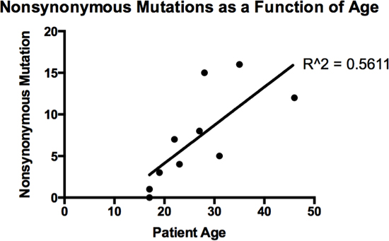 Number of somatic, non-synonymous mutations as a function of age.