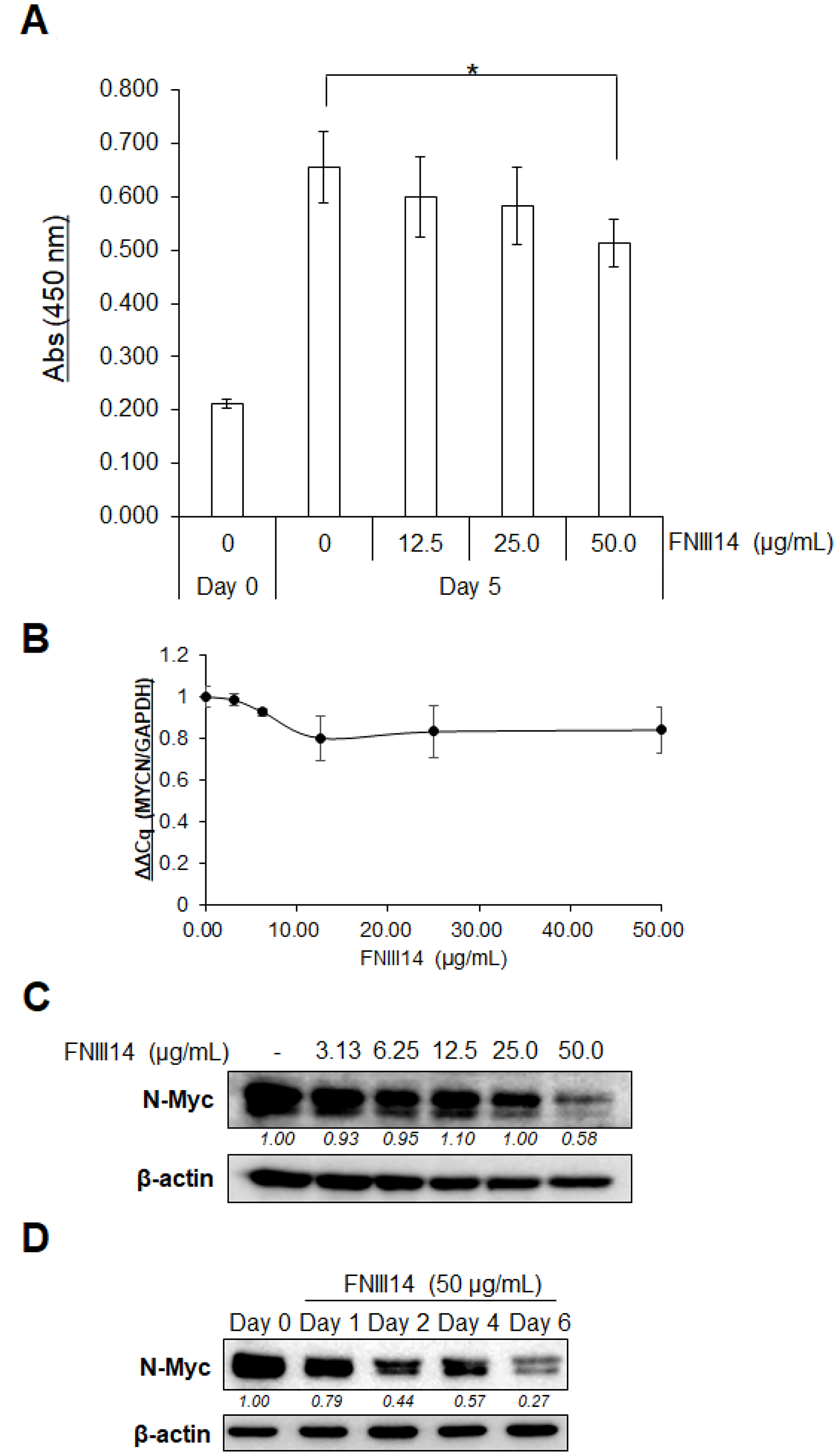 FNIII14 induces a reduction of N-Myc protein levels.