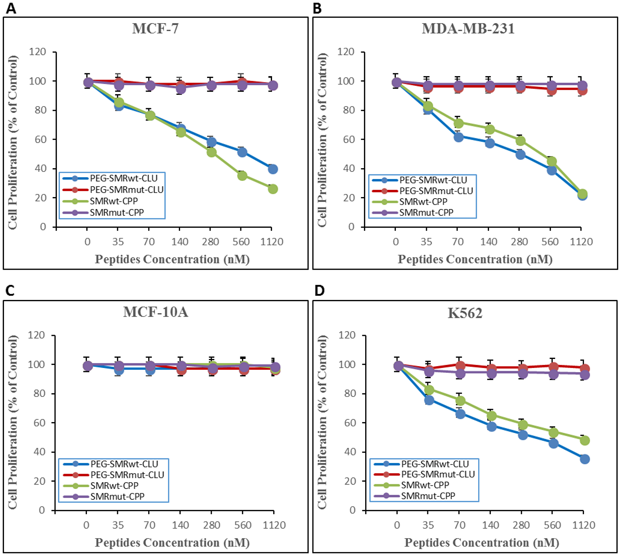 SMRwt-CPP peptides affect proliferation of MCF-7 and MDA-MB-231 breast cancer cells and K562 leukemia cells, but not non-tumorigenic MCF-10A cells.