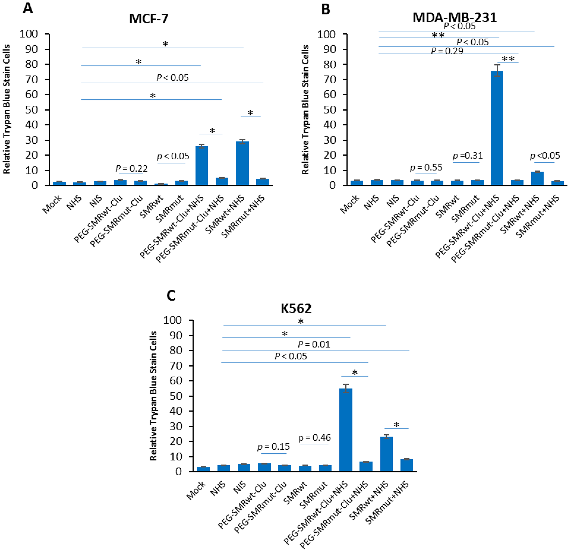 SMRwt peptides blocked mortalin-driven EV release of mortalin and induced complement-mediated cytotoxicity in K562, MCF-7 and MDA-MB-231 cultures.