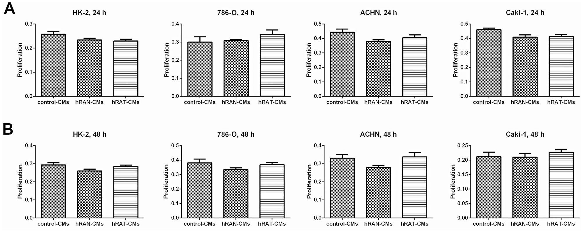 Effect of CMs from hRAN and hRAT on proliferation of HK-2, 786-O, ACHN and Caki-1 cell lines.