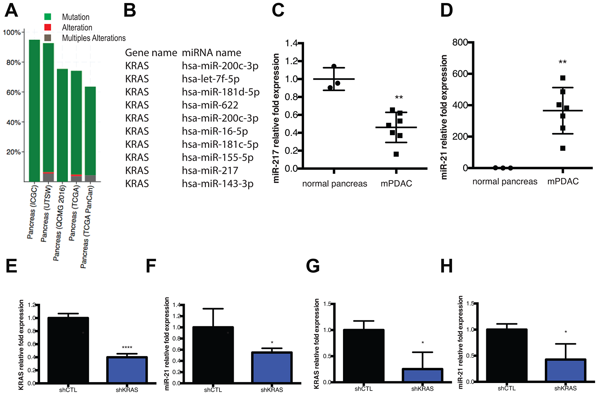 KRAS mutation and miRNA dysregulation are components of the mPDAC gene signature.