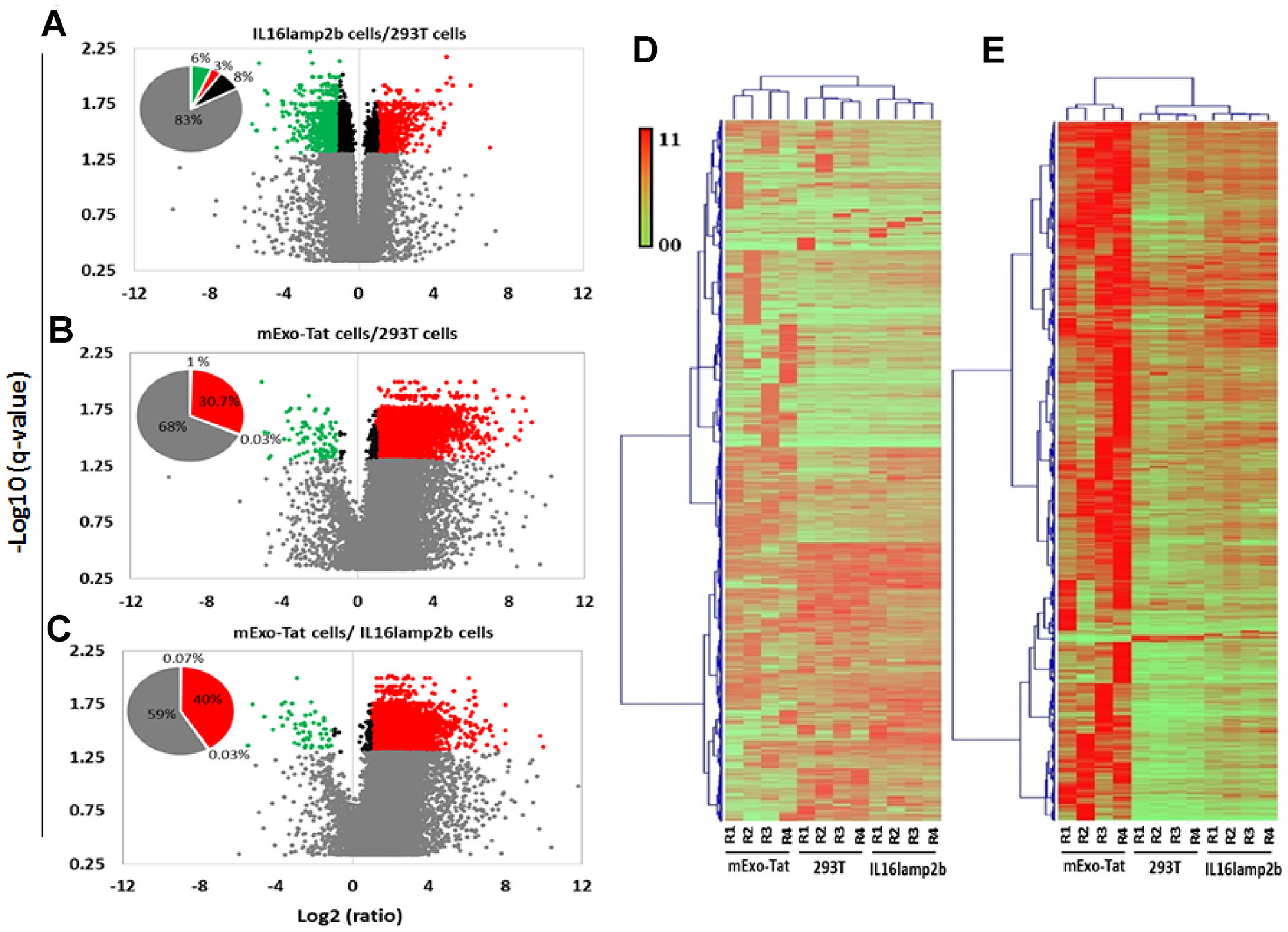 Quantitative analysis of the proteomics dataset obtained from 293T, IL16lamp2b and mExo-Tat samples.