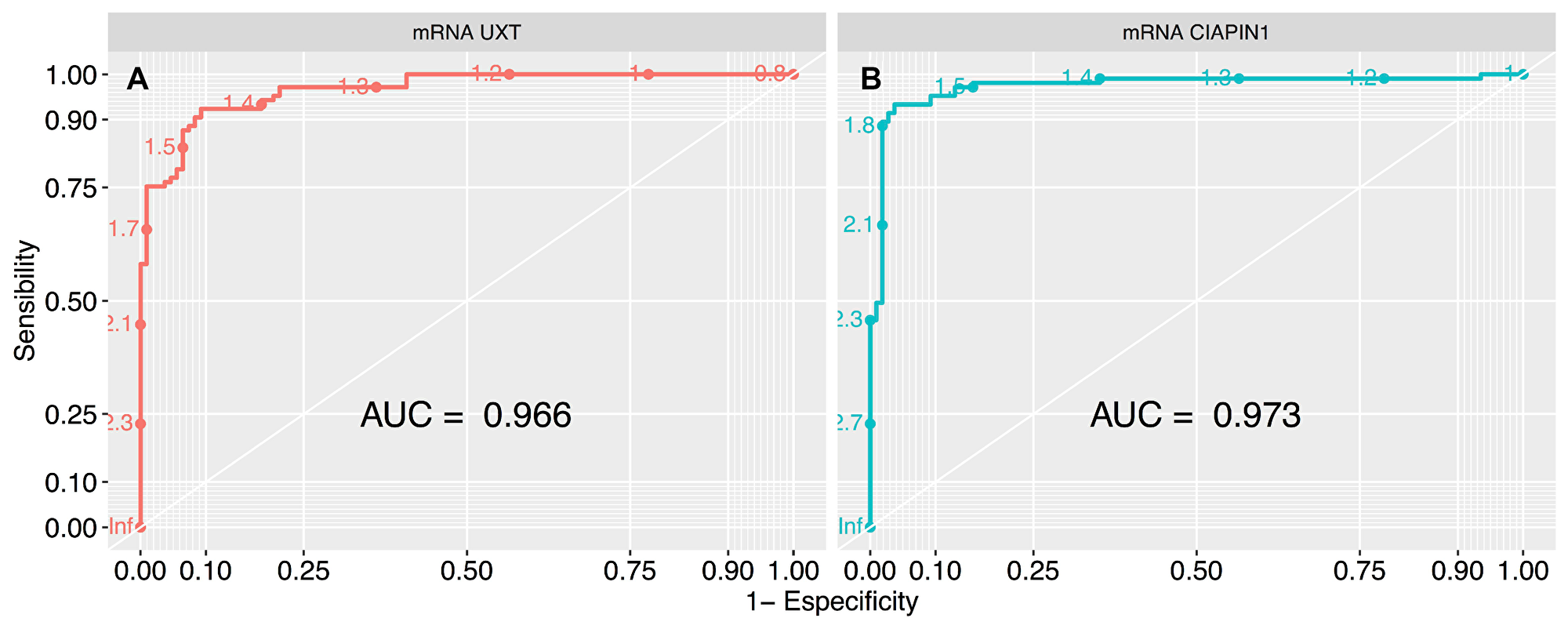 ROC curve analysis to define the cut-off values of UXT and CIAPIN1 gene expression, segregating the high and low expression groups.
