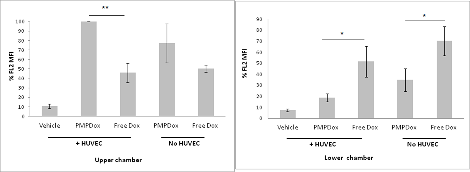 Uptake of Doxorubicin by HL 60 cells in upper and lower chambers of Transwell plates.